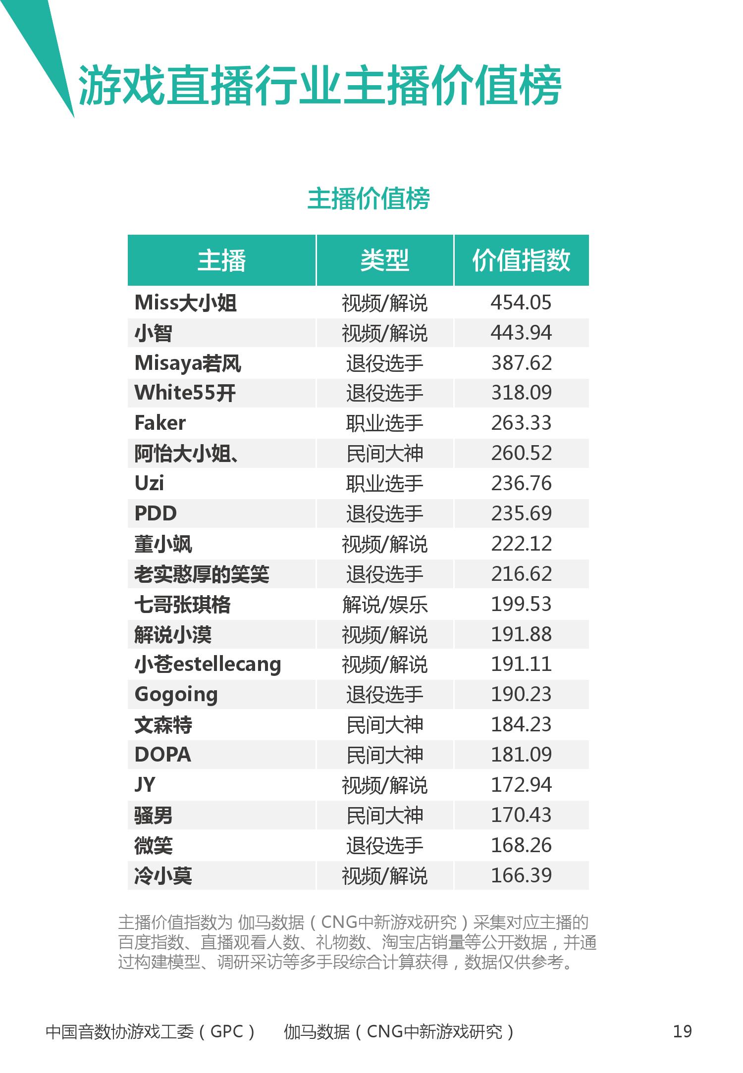 2016年1~3月中国电竞产业报告_000020