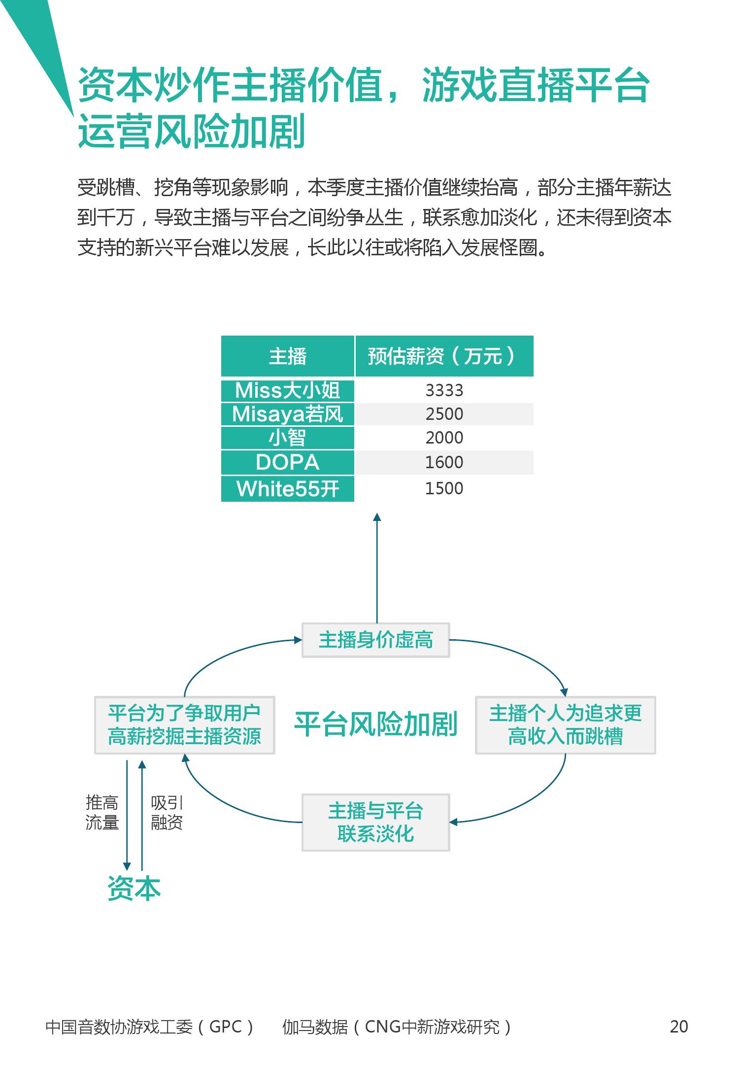 2016年1~3月中国电竞产业报告_000021