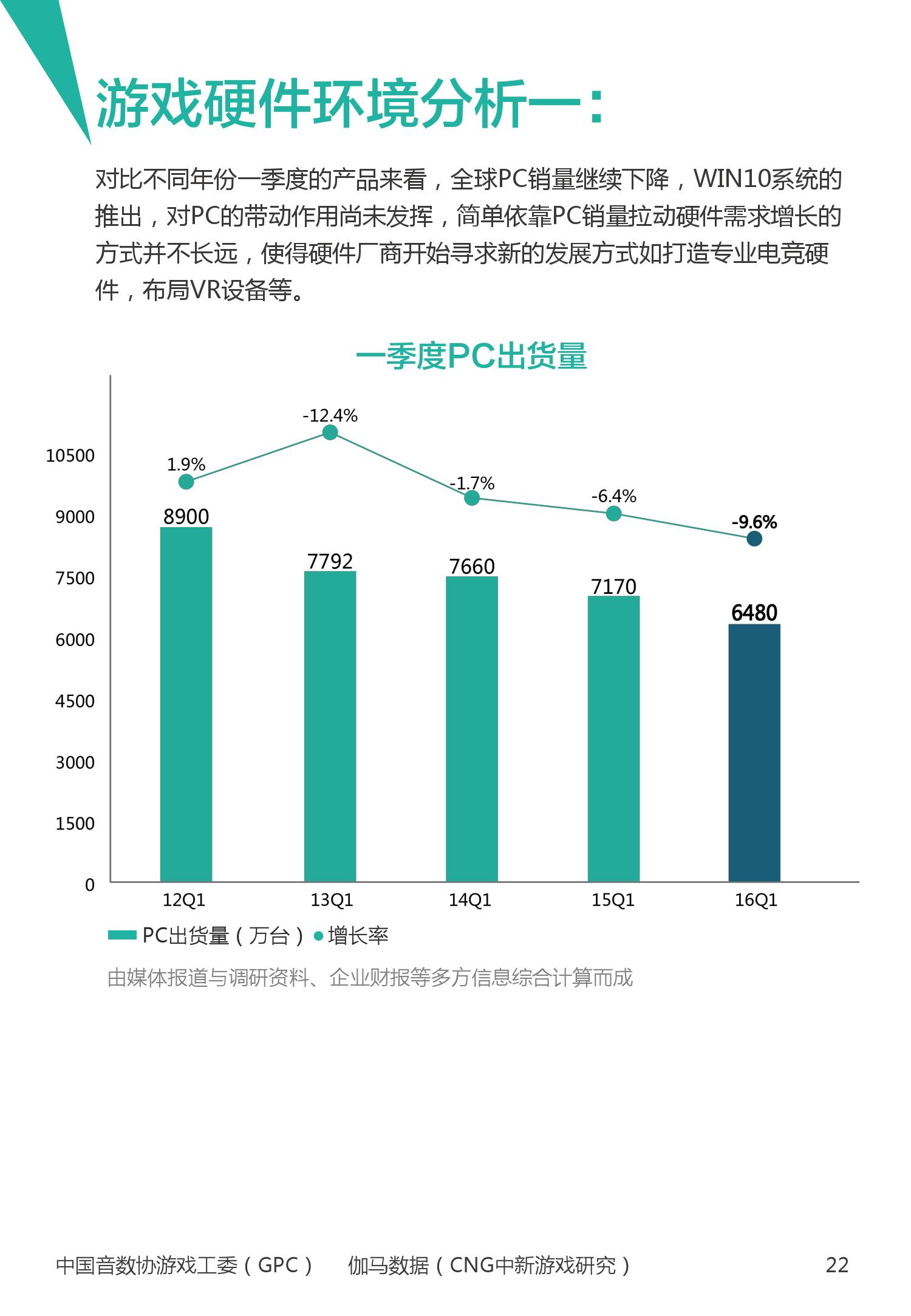 2016年1~3月中国电竞产业报告_000023