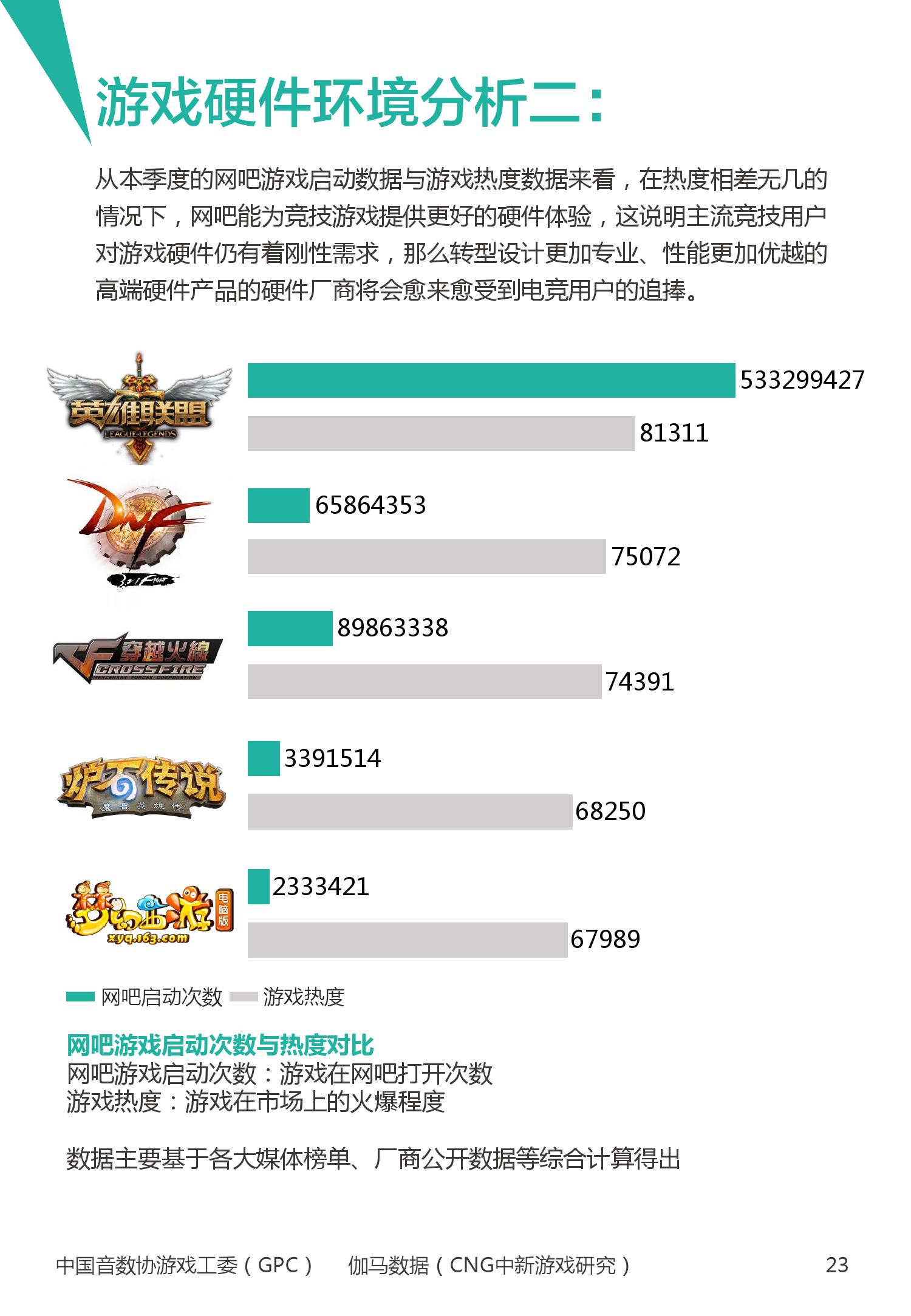 2016年1~3月中国电竞产业报告_000024