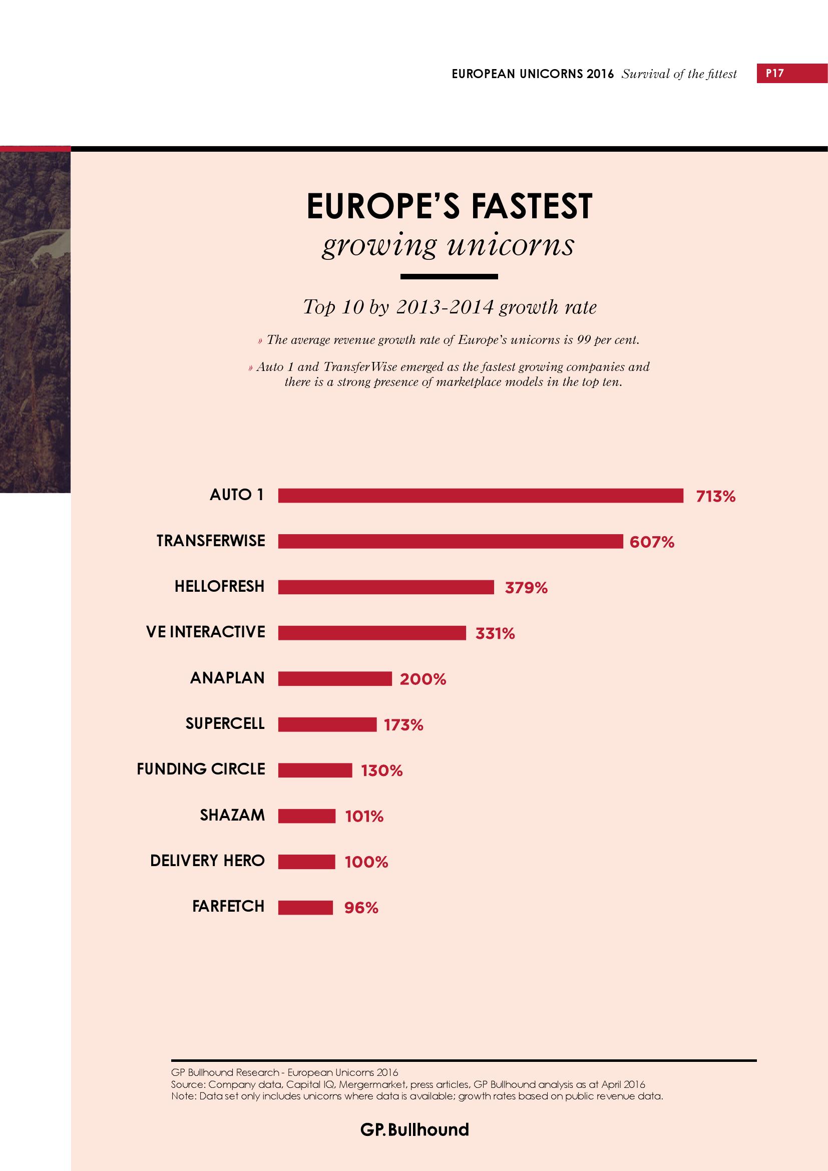 2016欧洲科技企业独角兽研究报告_000017