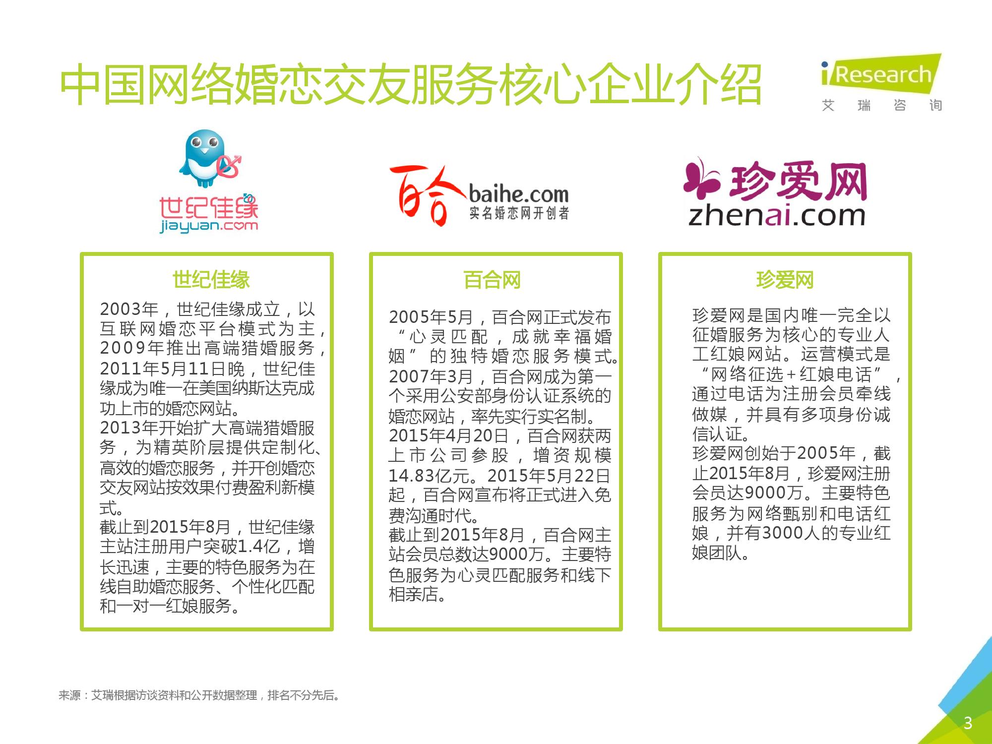 2016Q1中国网络婚恋行业季度监测报告_000003