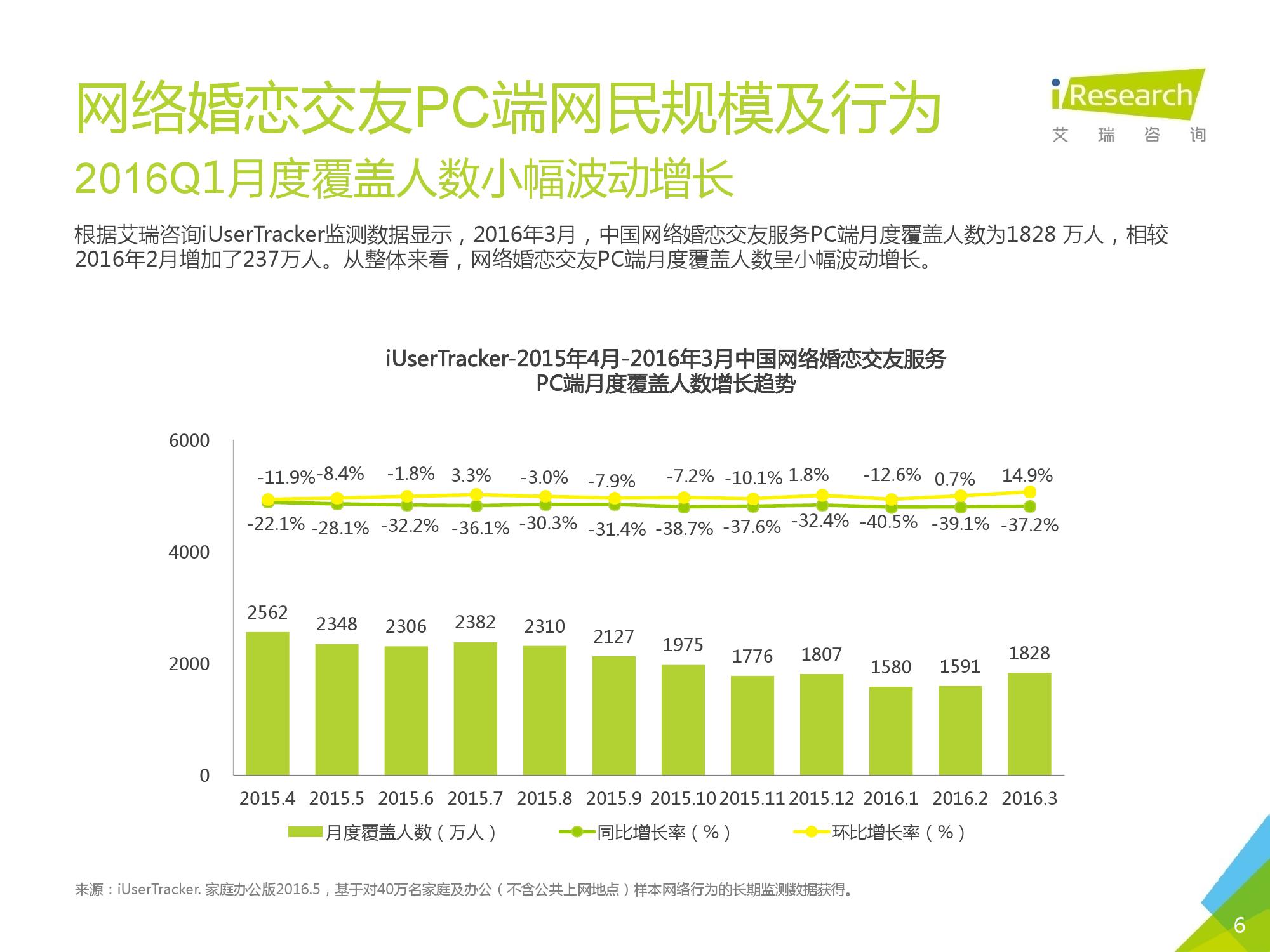 2016Q1中国网络婚恋行业季度监测报告_000006