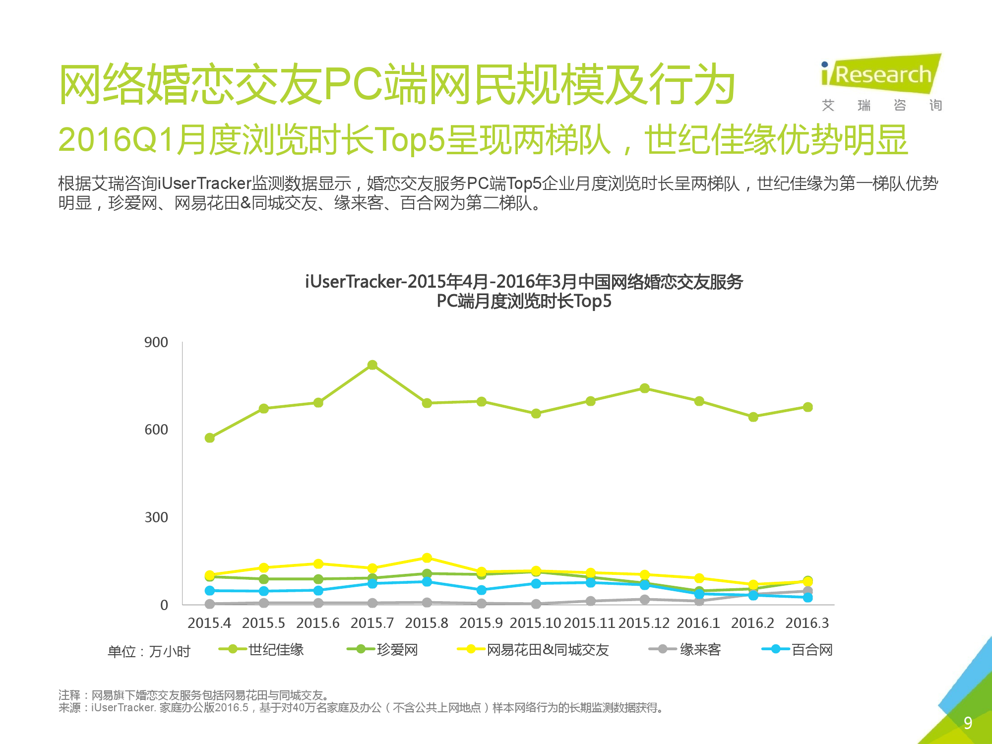 2016Q1中国网络婚恋行业季度监测报告_000009