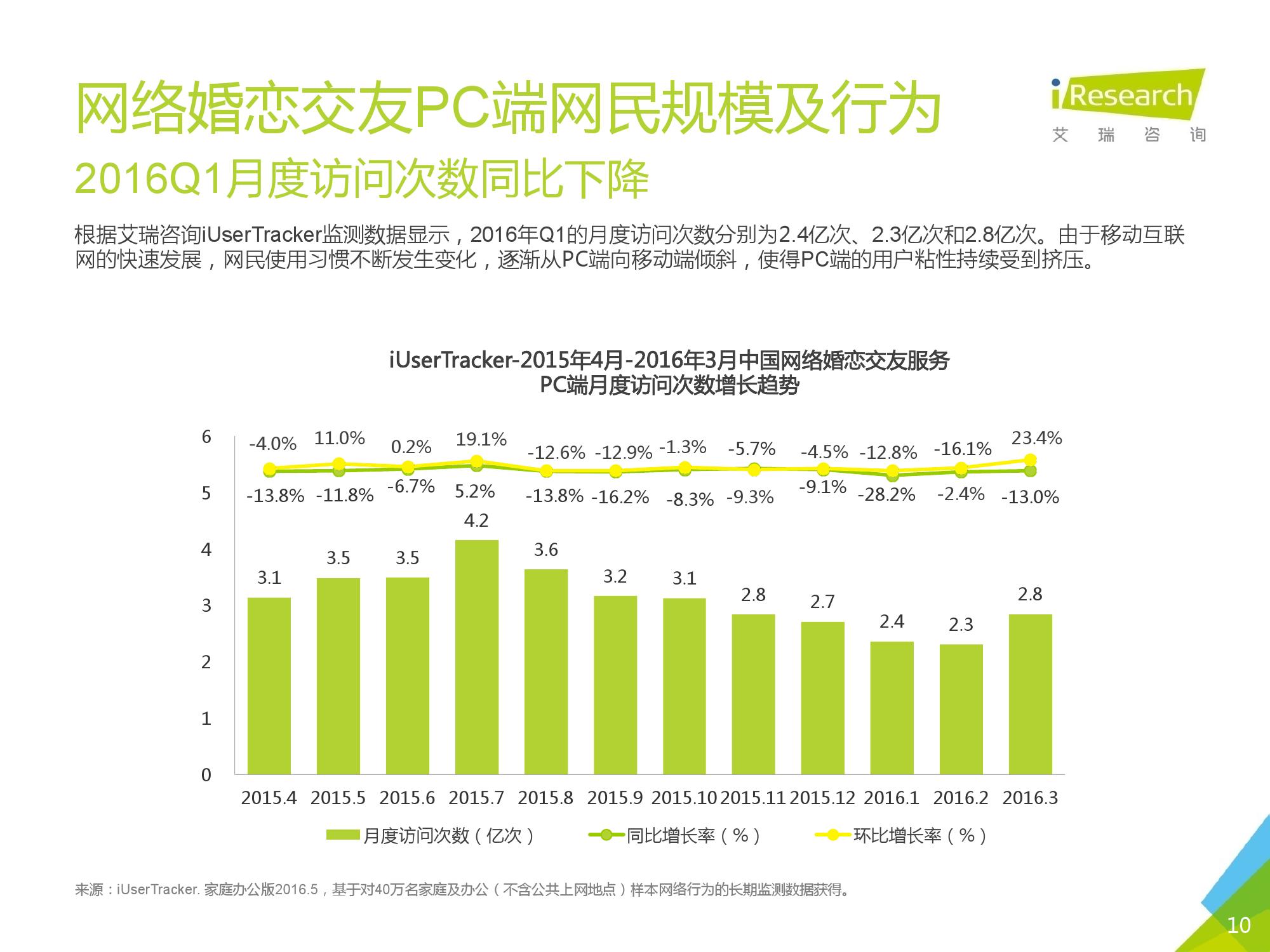 2016Q1中国网络婚恋行业季度监测报告_000010