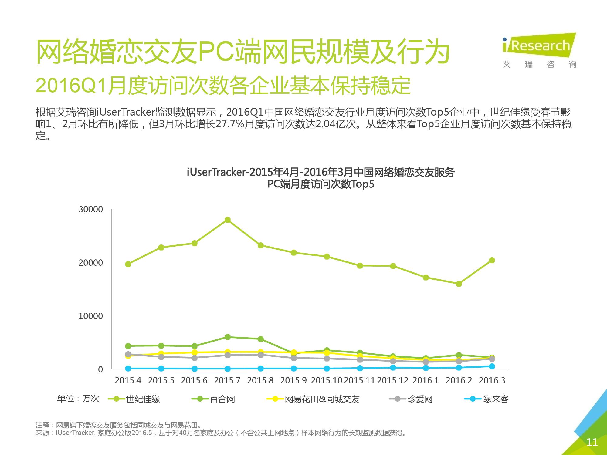 2016Q1中国网络婚恋行业季度监测报告_000011