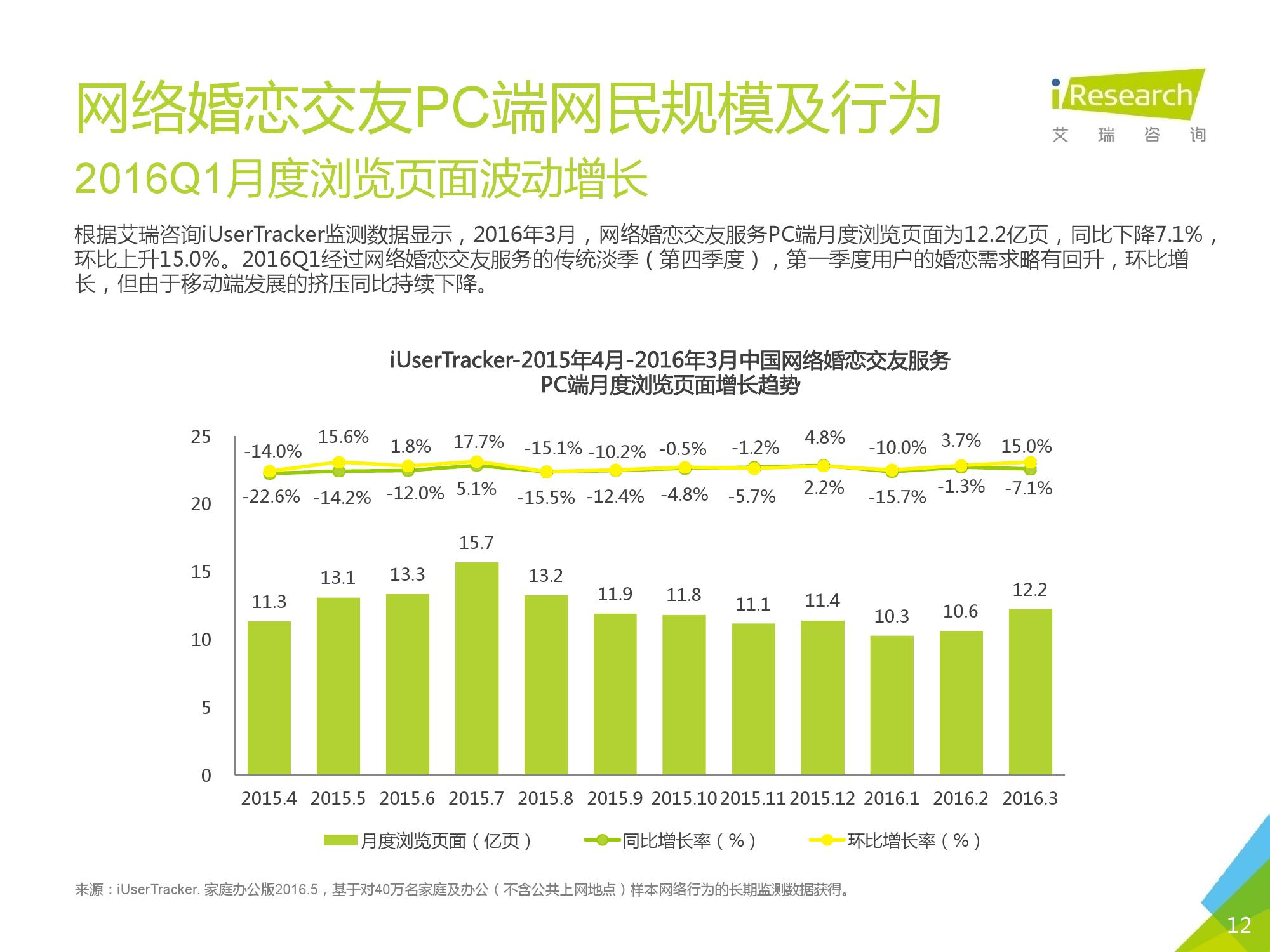 2016Q1中国网络婚恋行业季度监测报告_000012