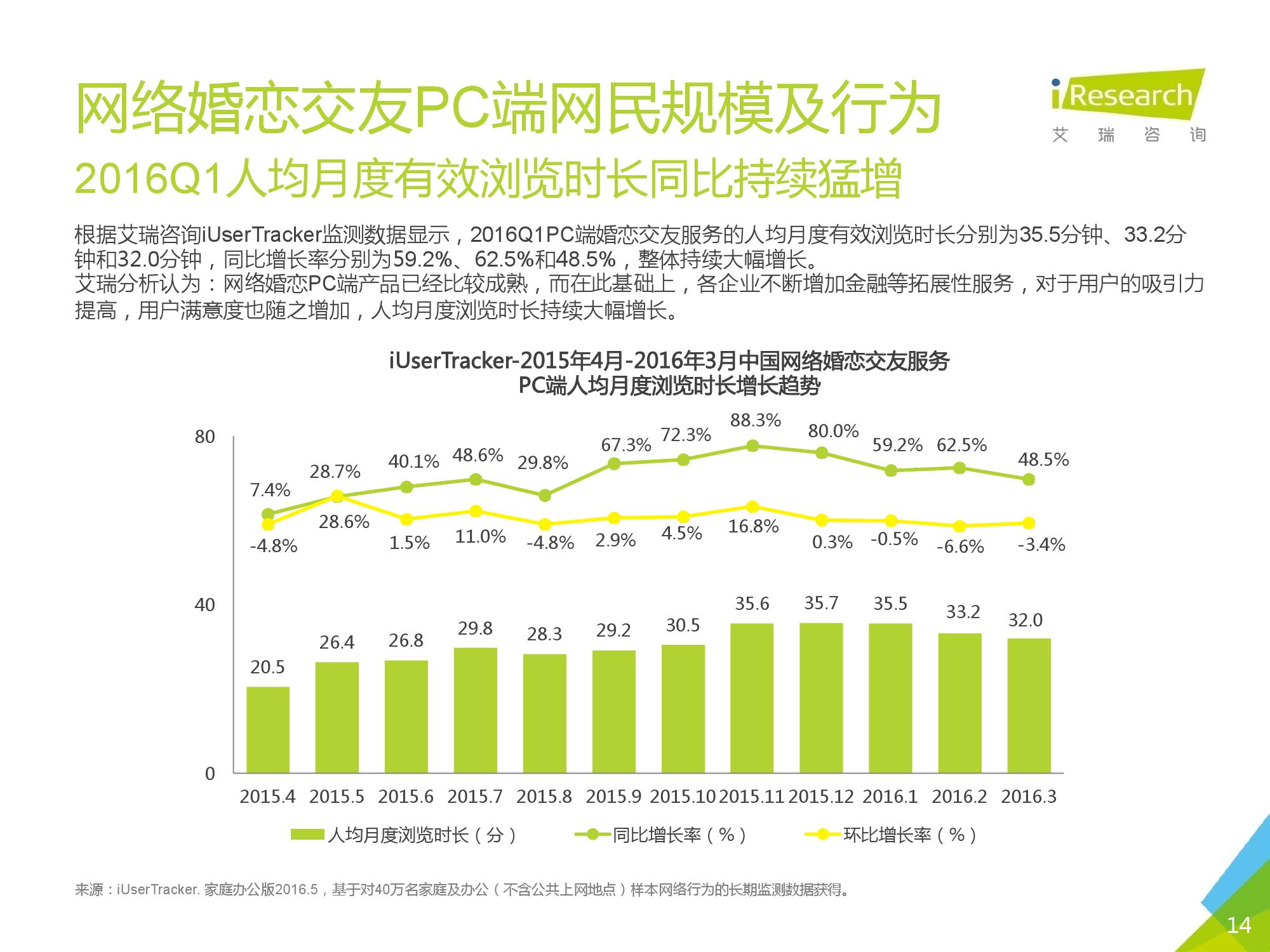 2016Q1中国网络婚恋行业季度监测报告_000014