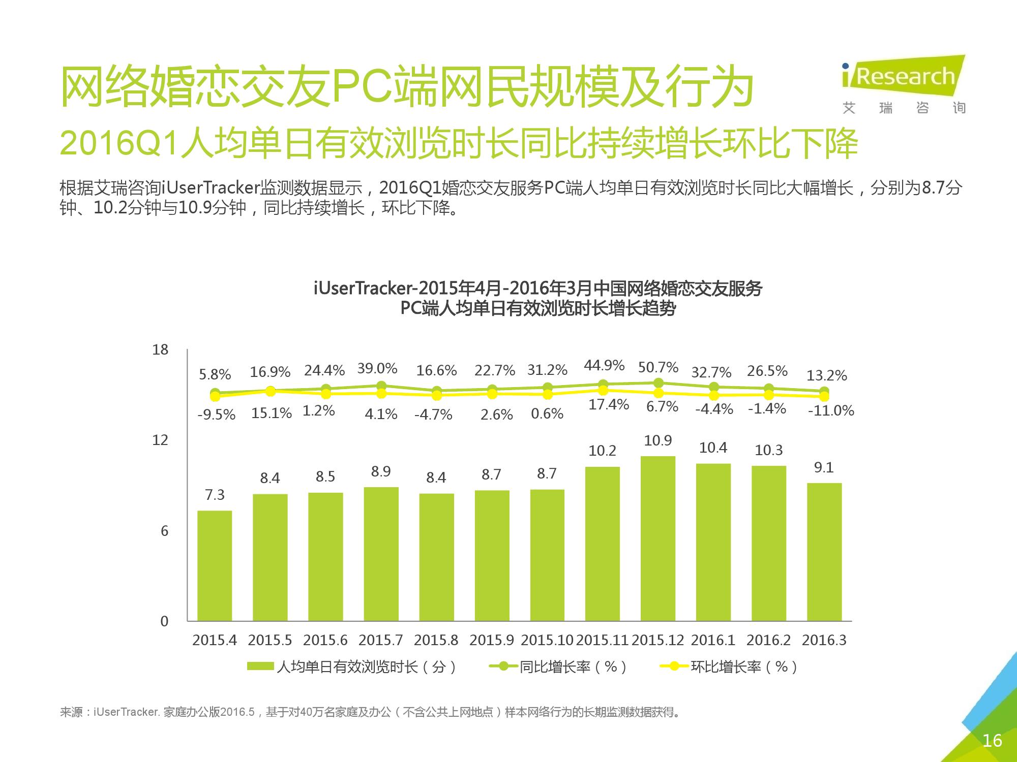 2016Q1中国网络婚恋行业季度监测报告_000016