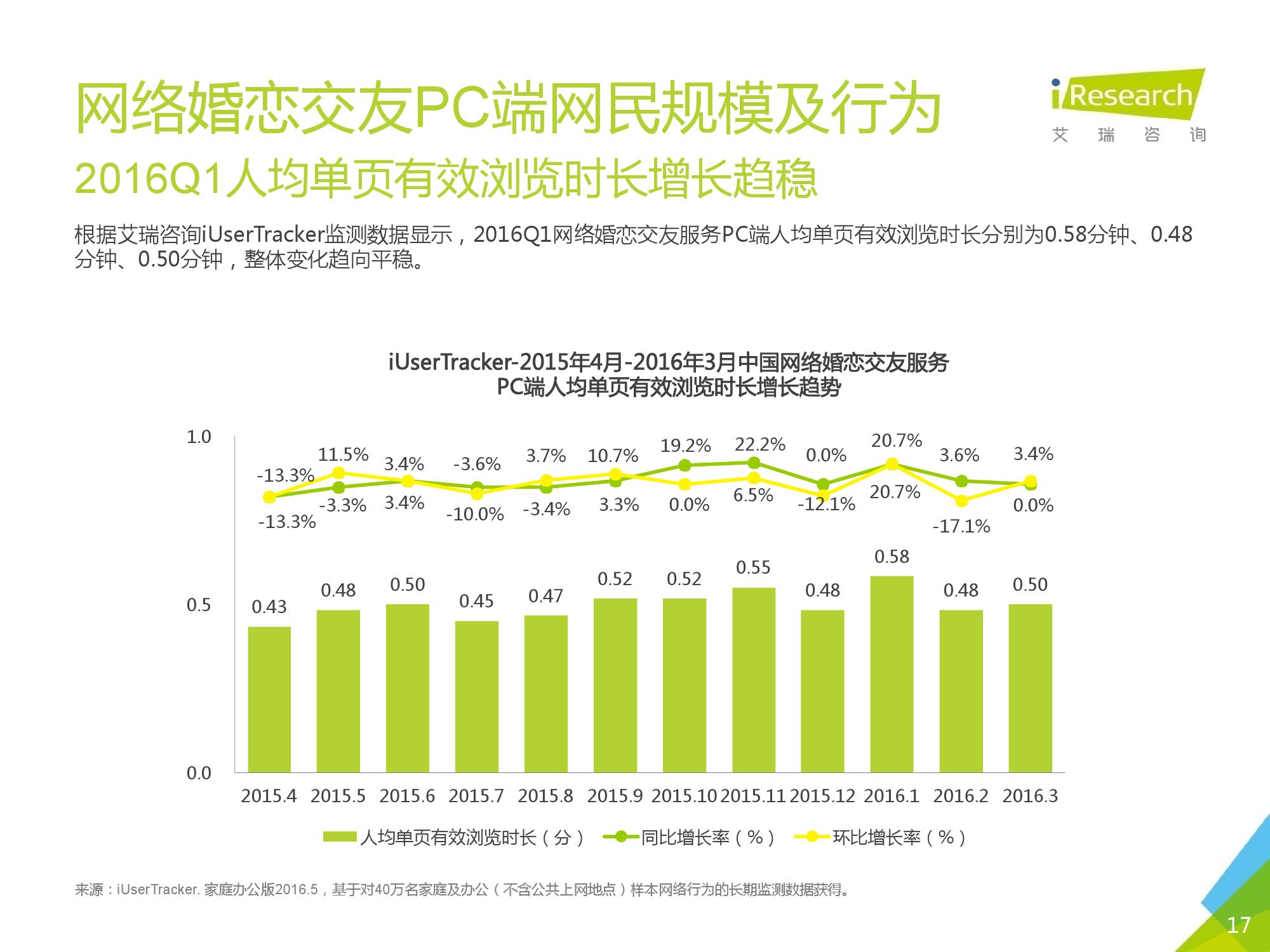 2016Q1中国网络婚恋行业季度监测报告_000017