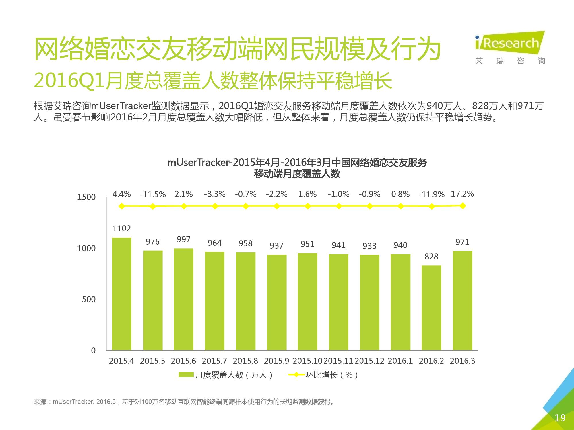 2016Q1中国网络婚恋行业季度监测报告_000019