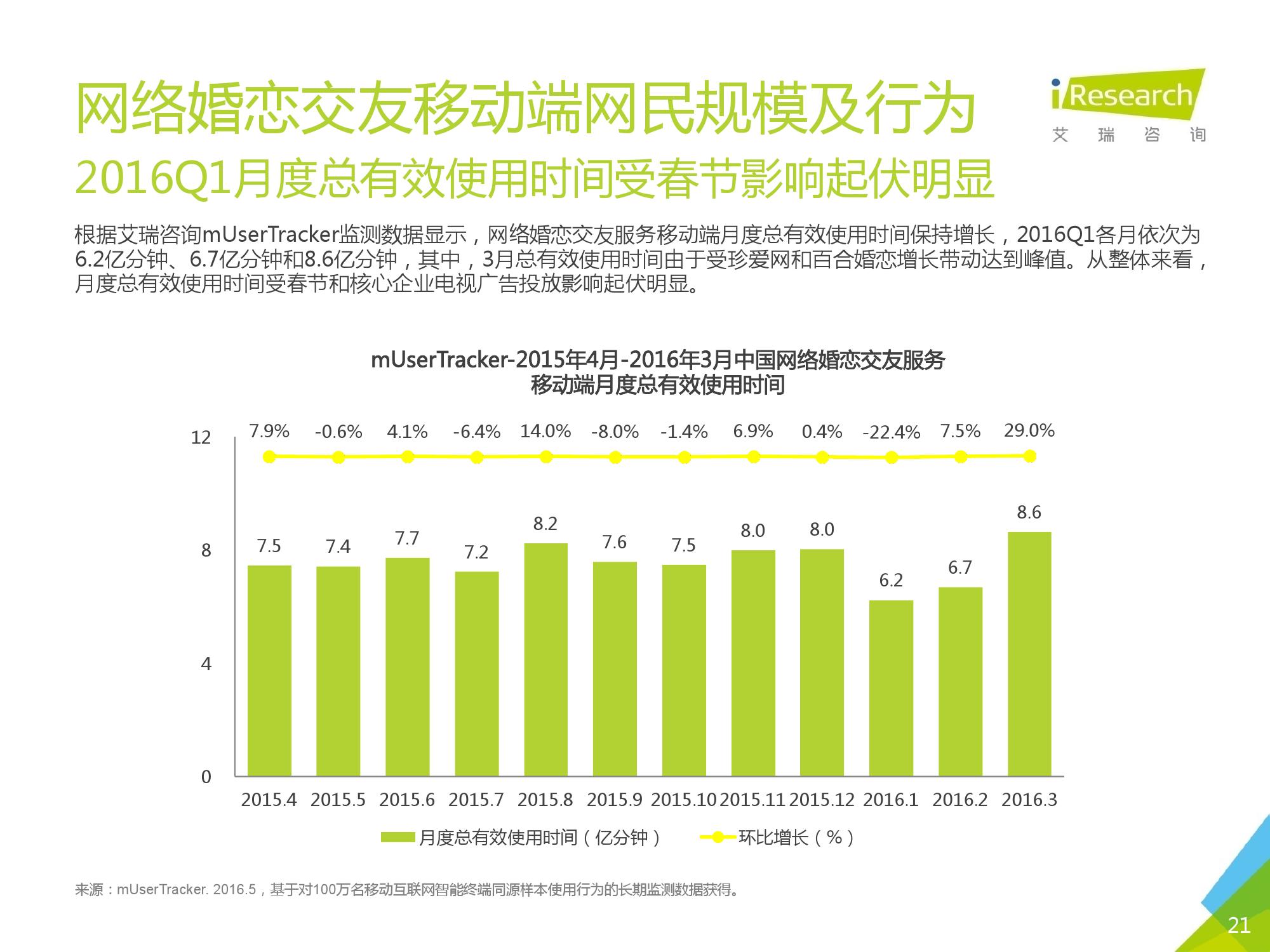2016Q1中国网络婚恋行业季度监测报告_000021