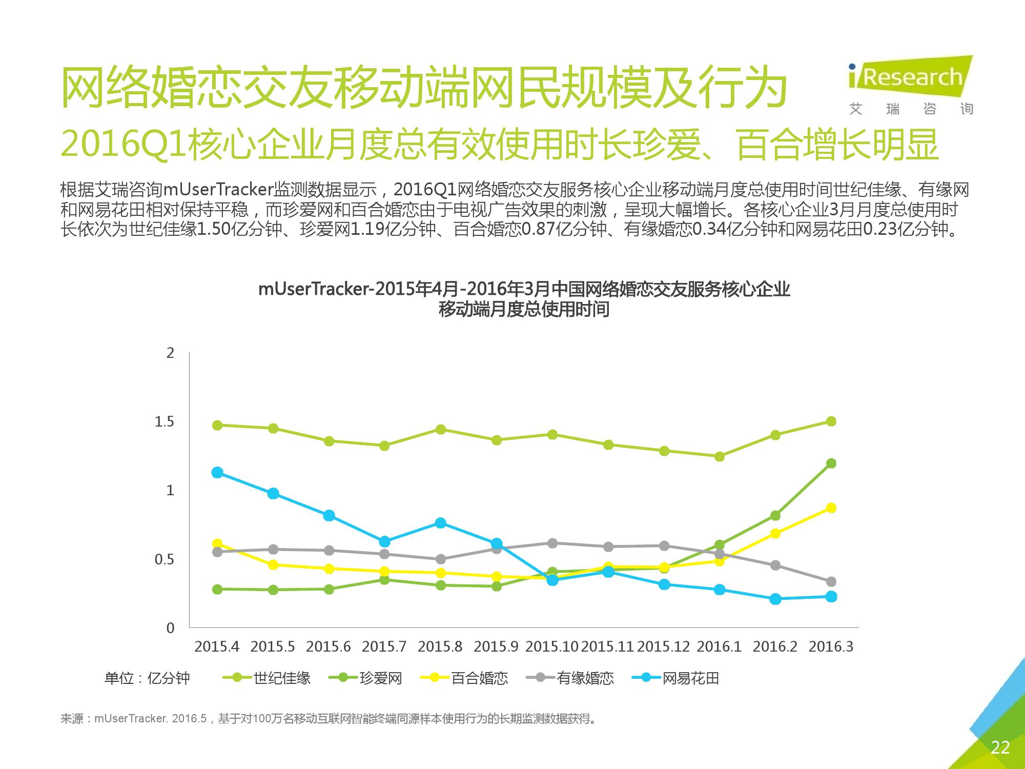 2016Q1中国网络婚恋行业季度监测报告_000022