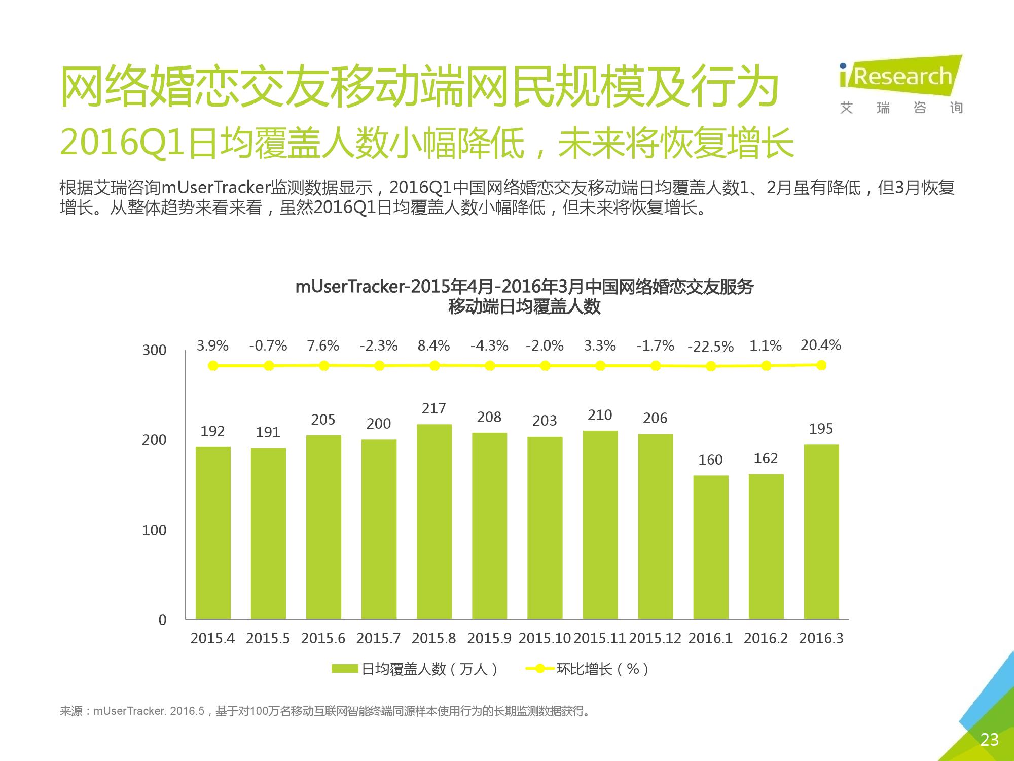 2016Q1中国网络婚恋行业季度监测报告_000023