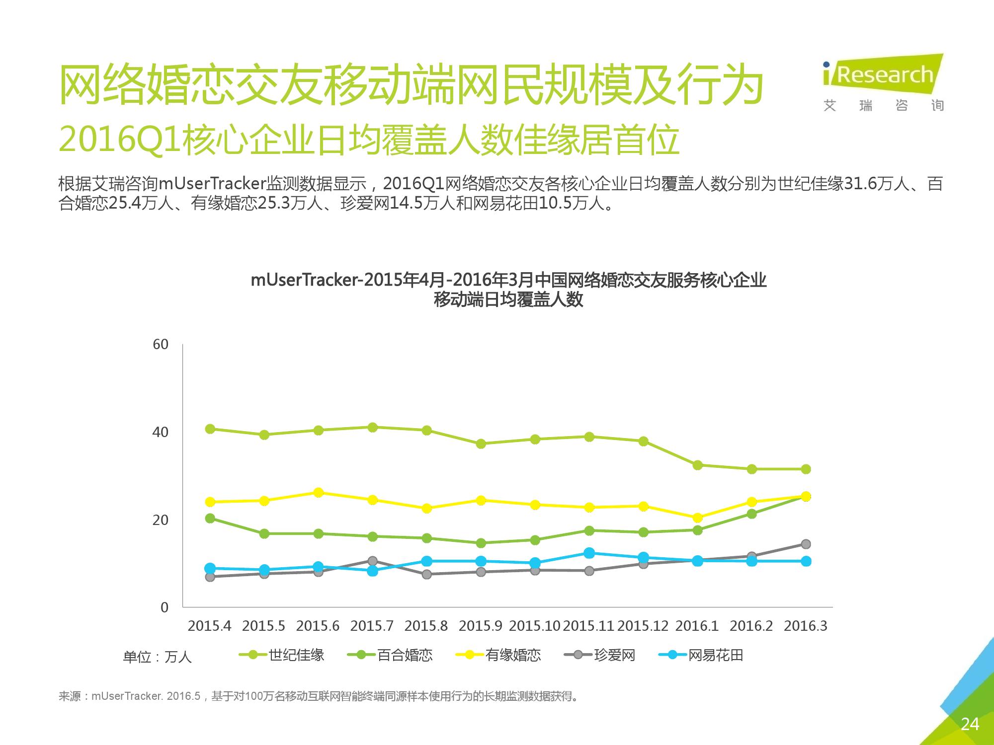 2016Q1中国网络婚恋行业季度监测报告_000024