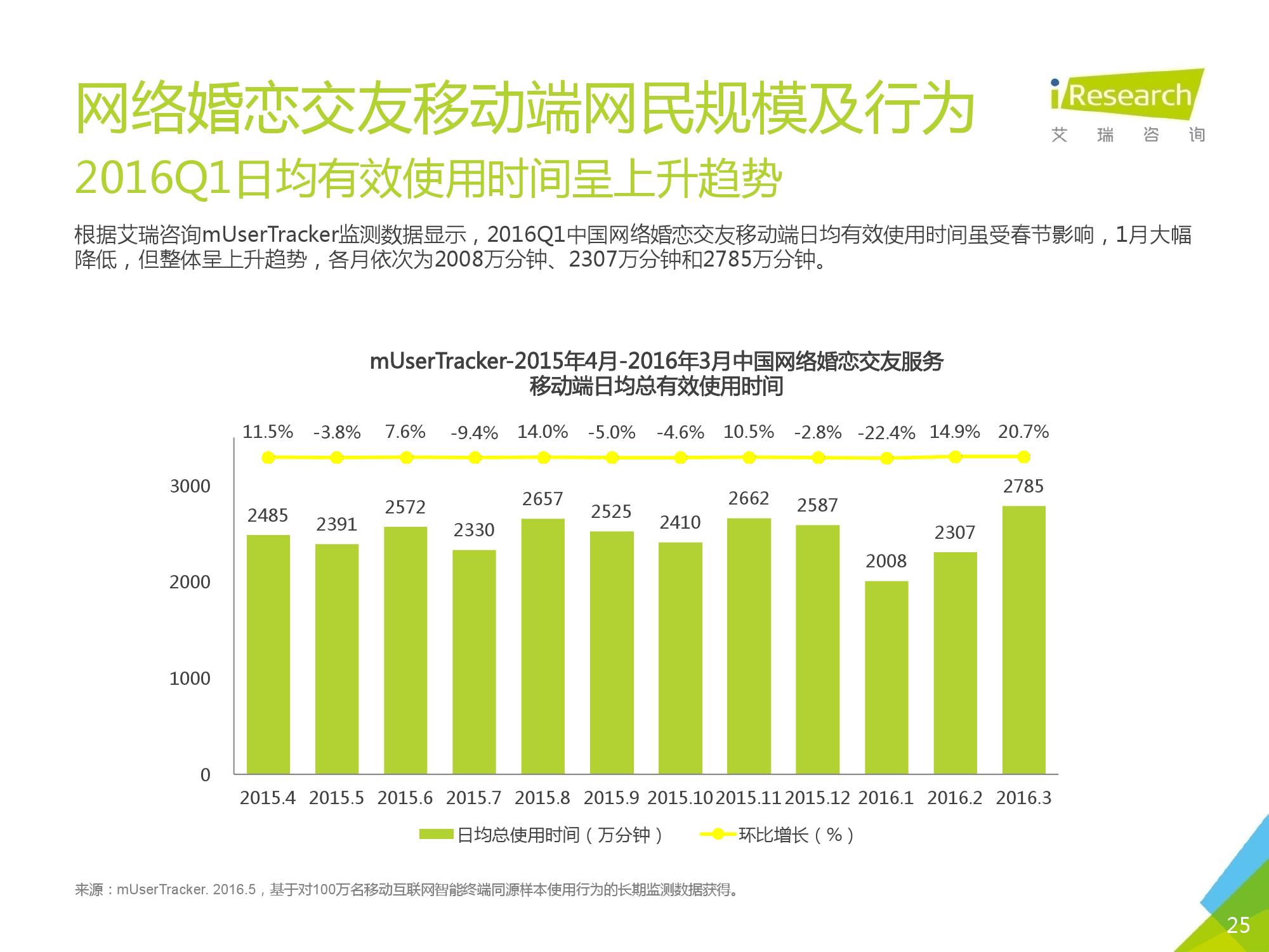 2016Q1中国网络婚恋行业季度监测报告_000025