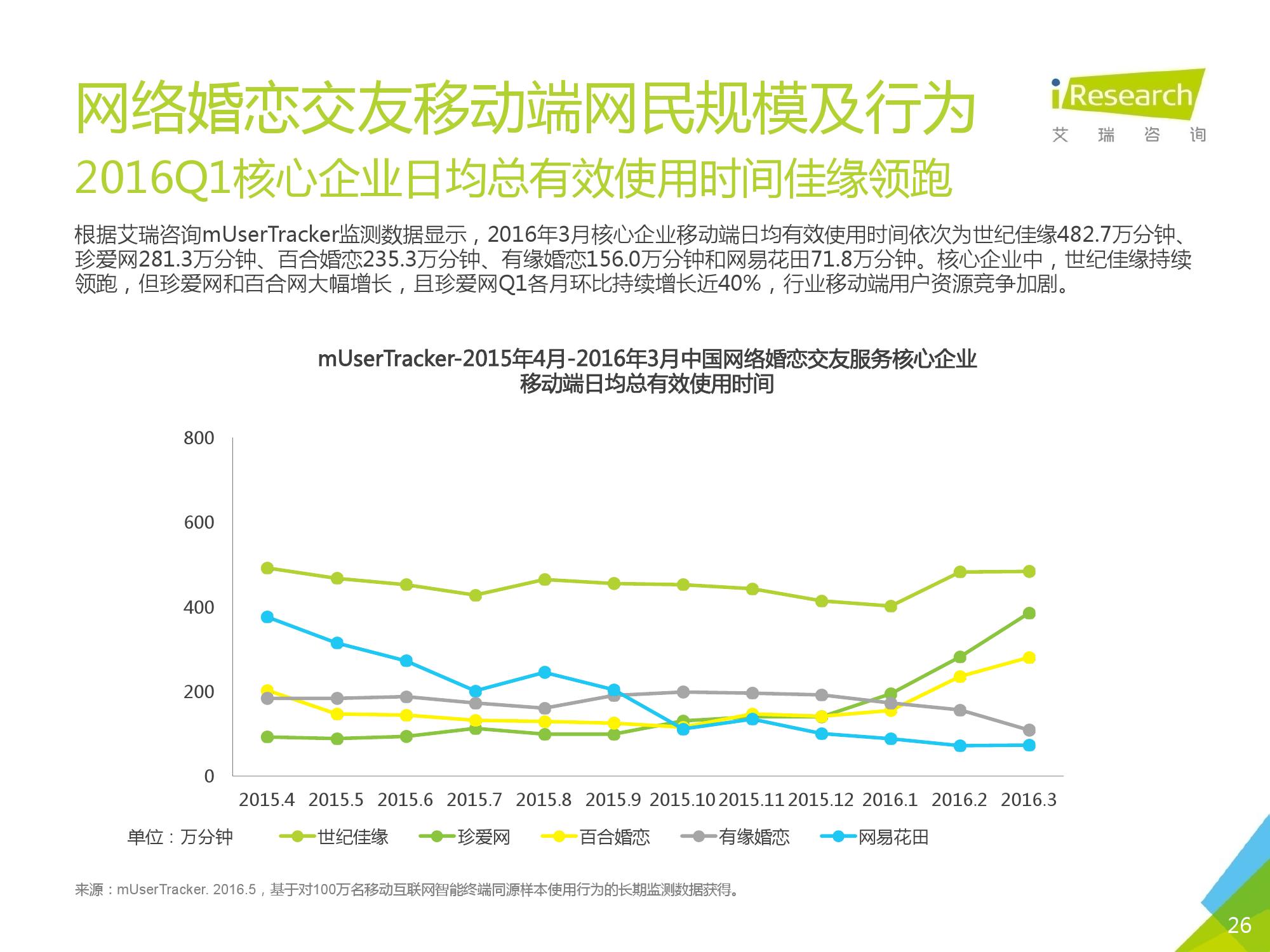 2016Q1中国网络婚恋行业季度监测报告_000026