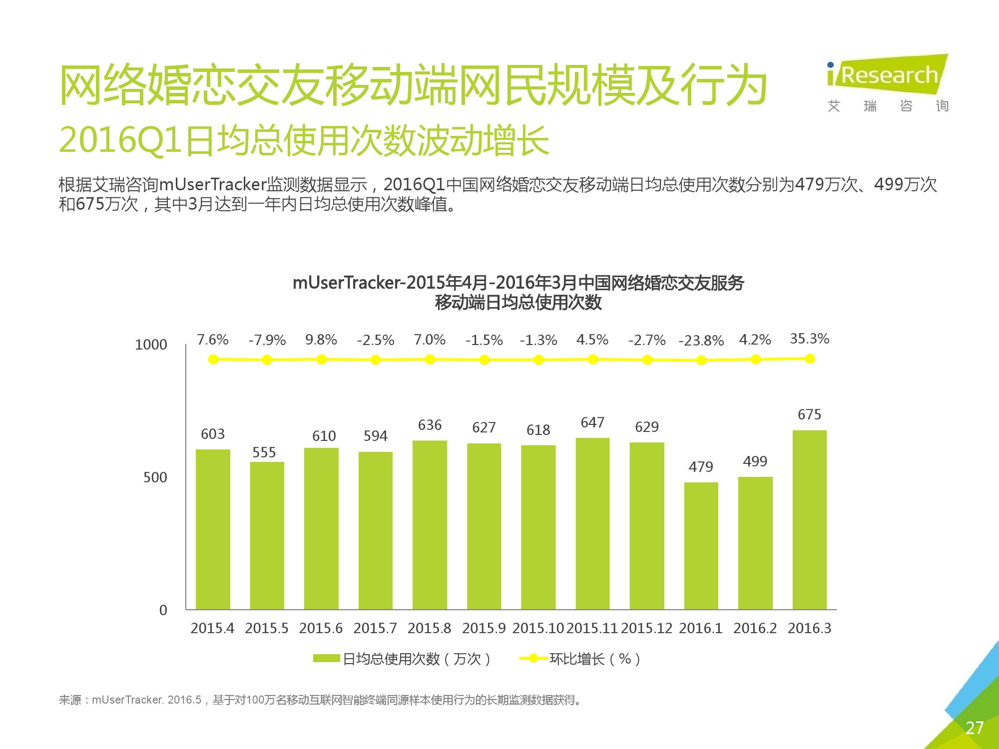 2016Q1中国网络婚恋行业季度监测报告_000027