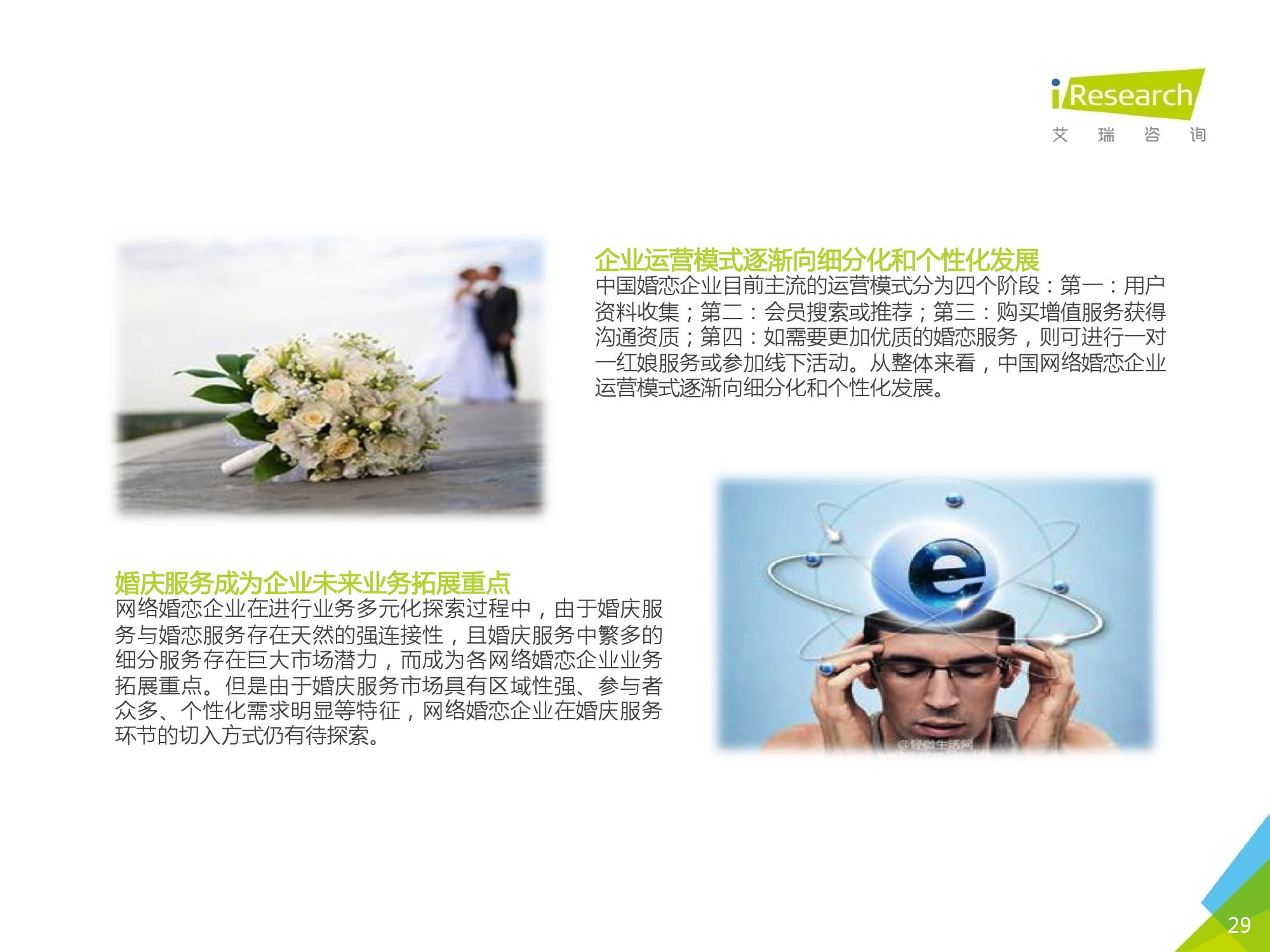 2016Q1中国网络婚恋行业季度监测报告_000029