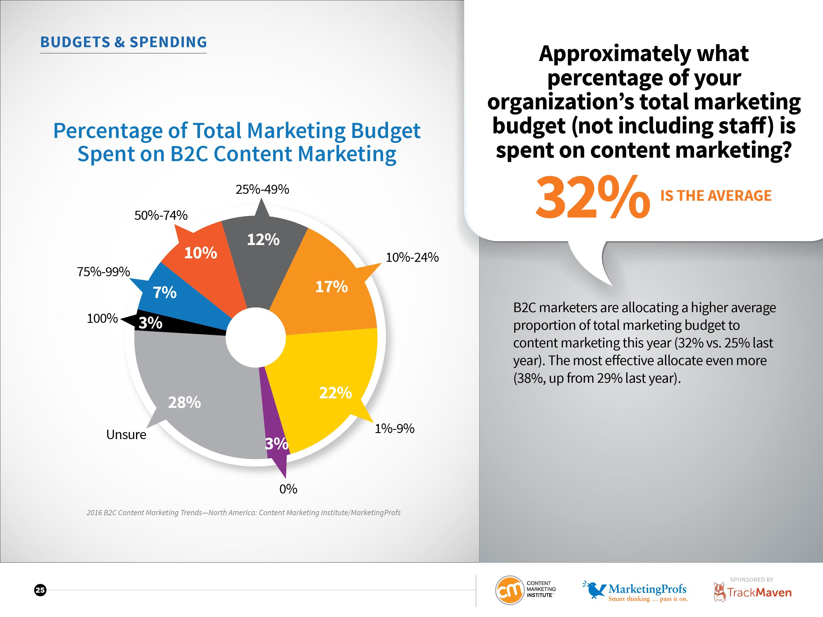 CMI:2016年北美B2C内容营销标杆、预算及趋势报告_000025