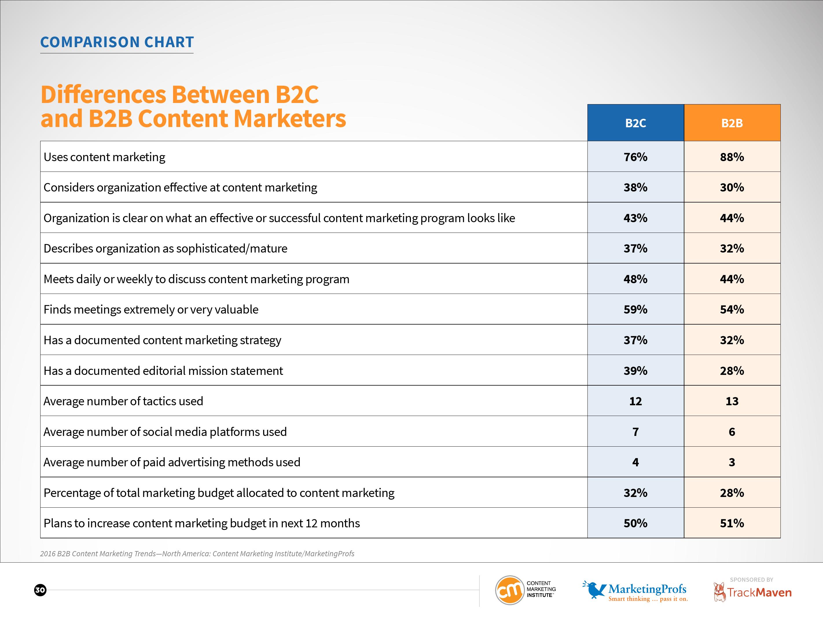 CMI:2016年北美B2C内容营销标杆、预算及趋势报告_000030