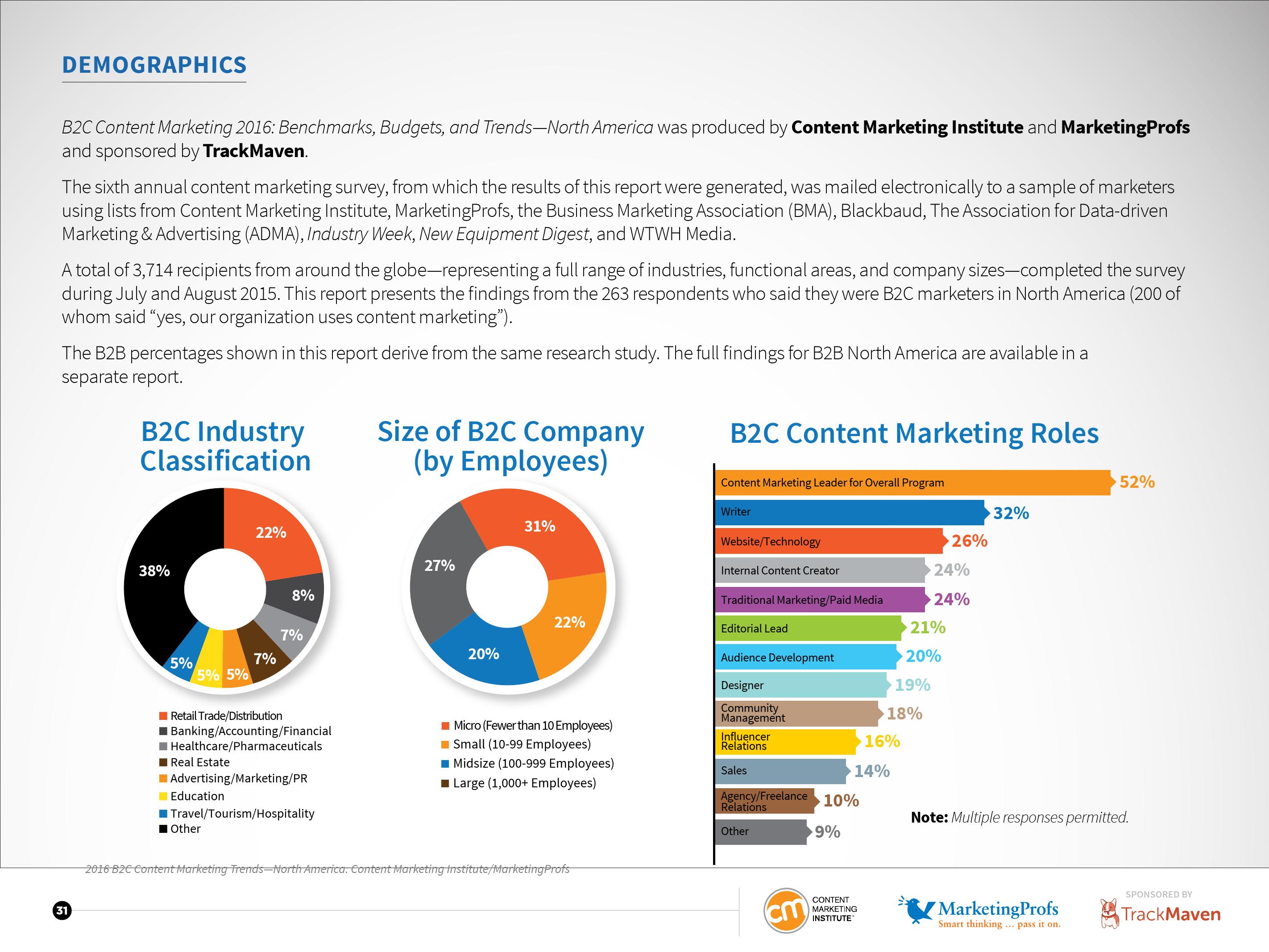 CMI:2016年北美B2C内容营销标杆、预算及趋势报告_000031