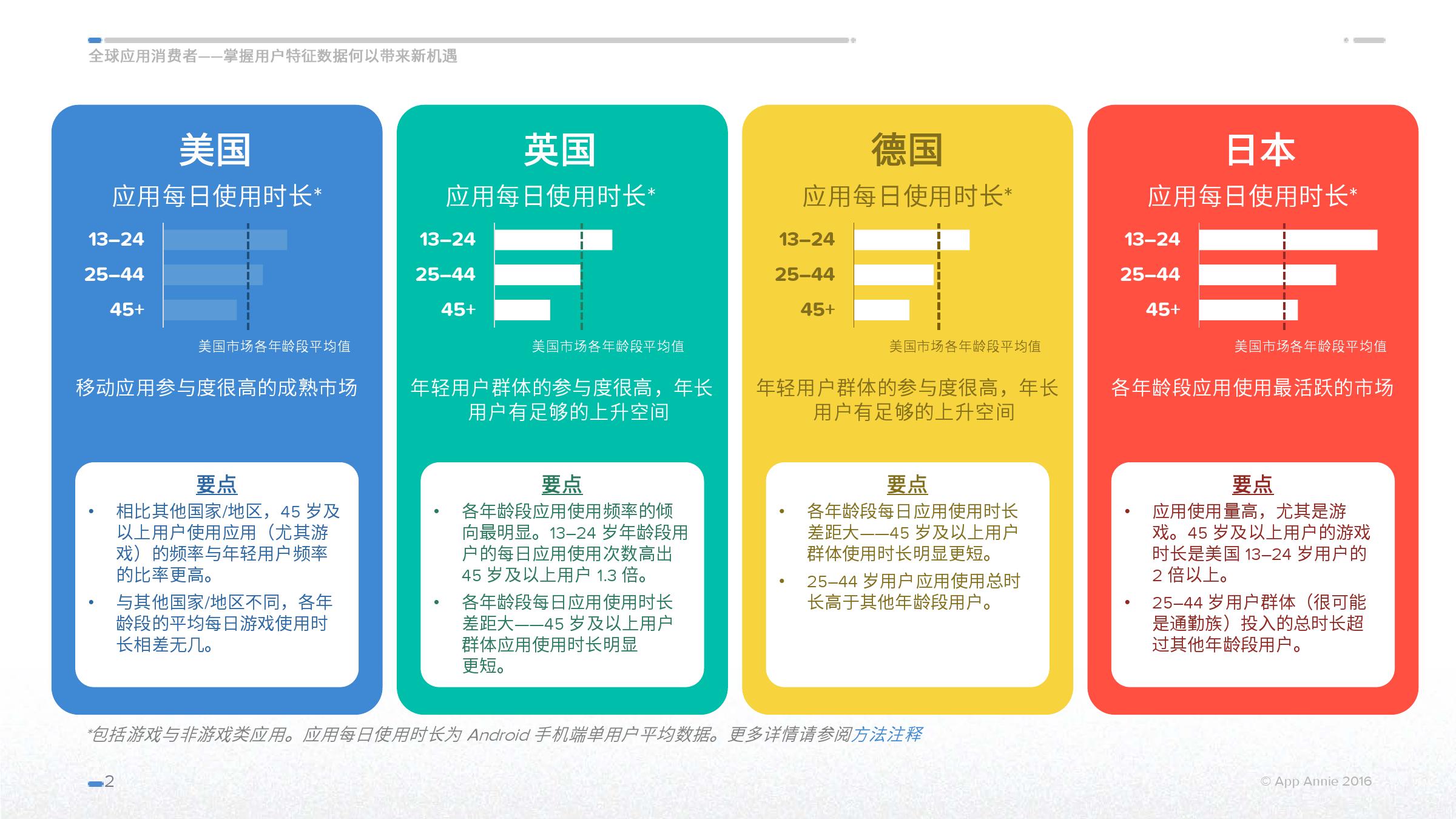 The-Global-App-Consumer-Understanding-Demographics-June-2016_CN_000002