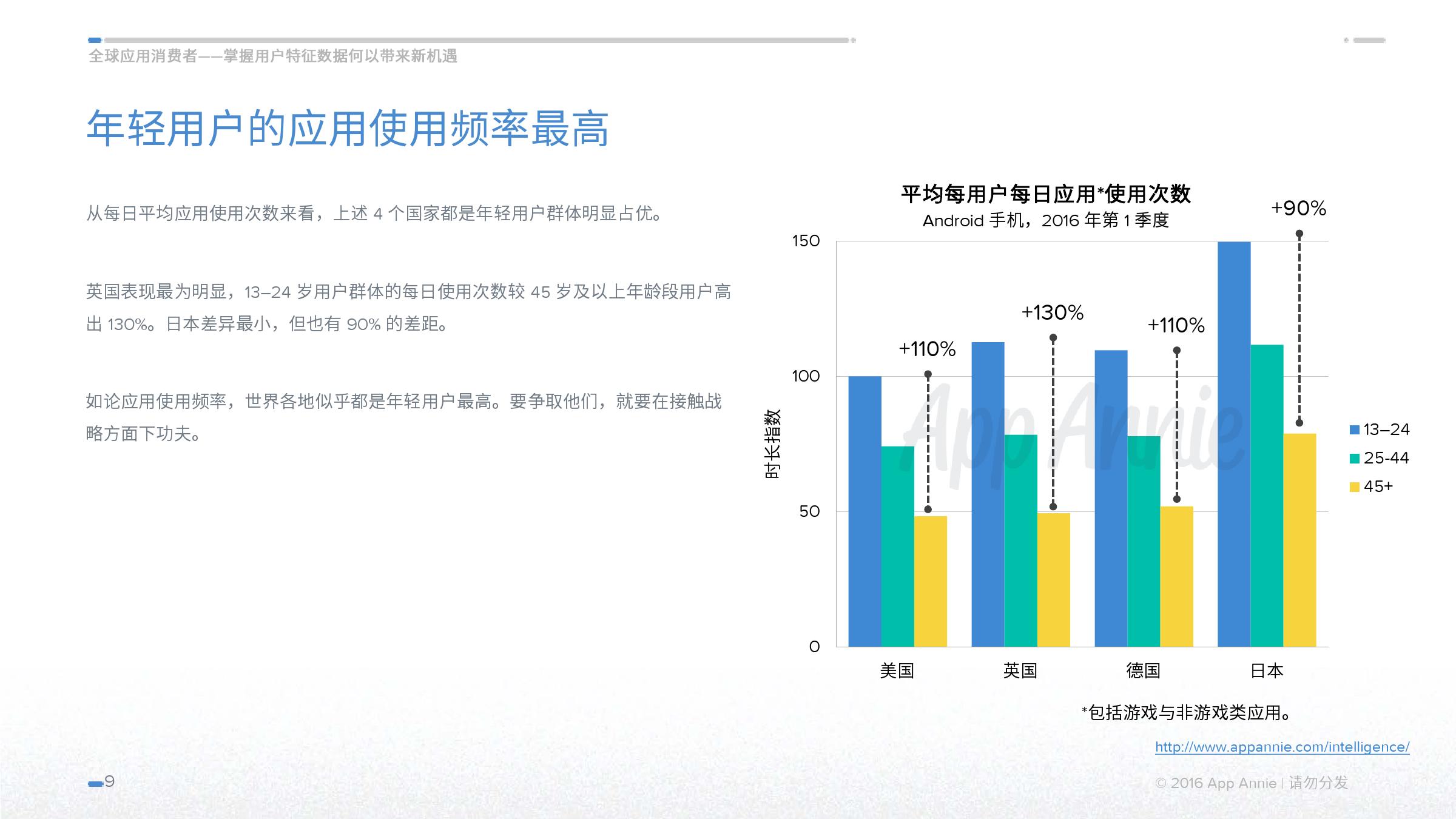 The-Global-App-Consumer-Understanding-Demographics-June-2016_CN_000009