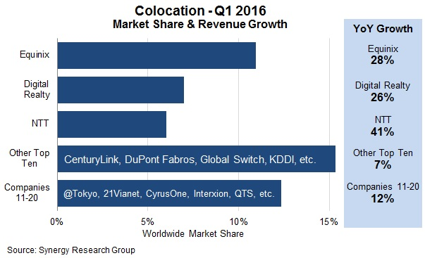Synergy:2016年Q1 Equinix等三大运营商托管收入增长超过30%