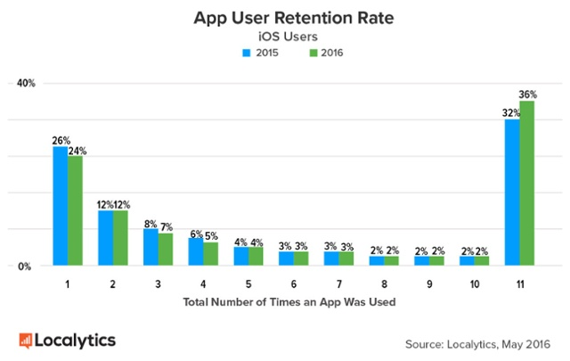 ios-users-retention-rate
