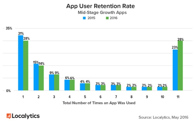 medium-size-apps-retention-rate