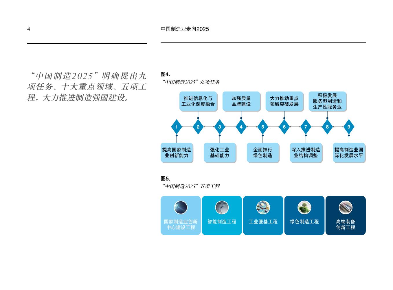 中国制造业走向2025_000006