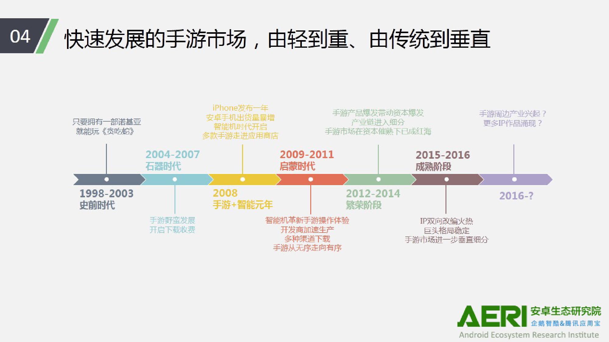 中国手游行业2016大数据报告_000005