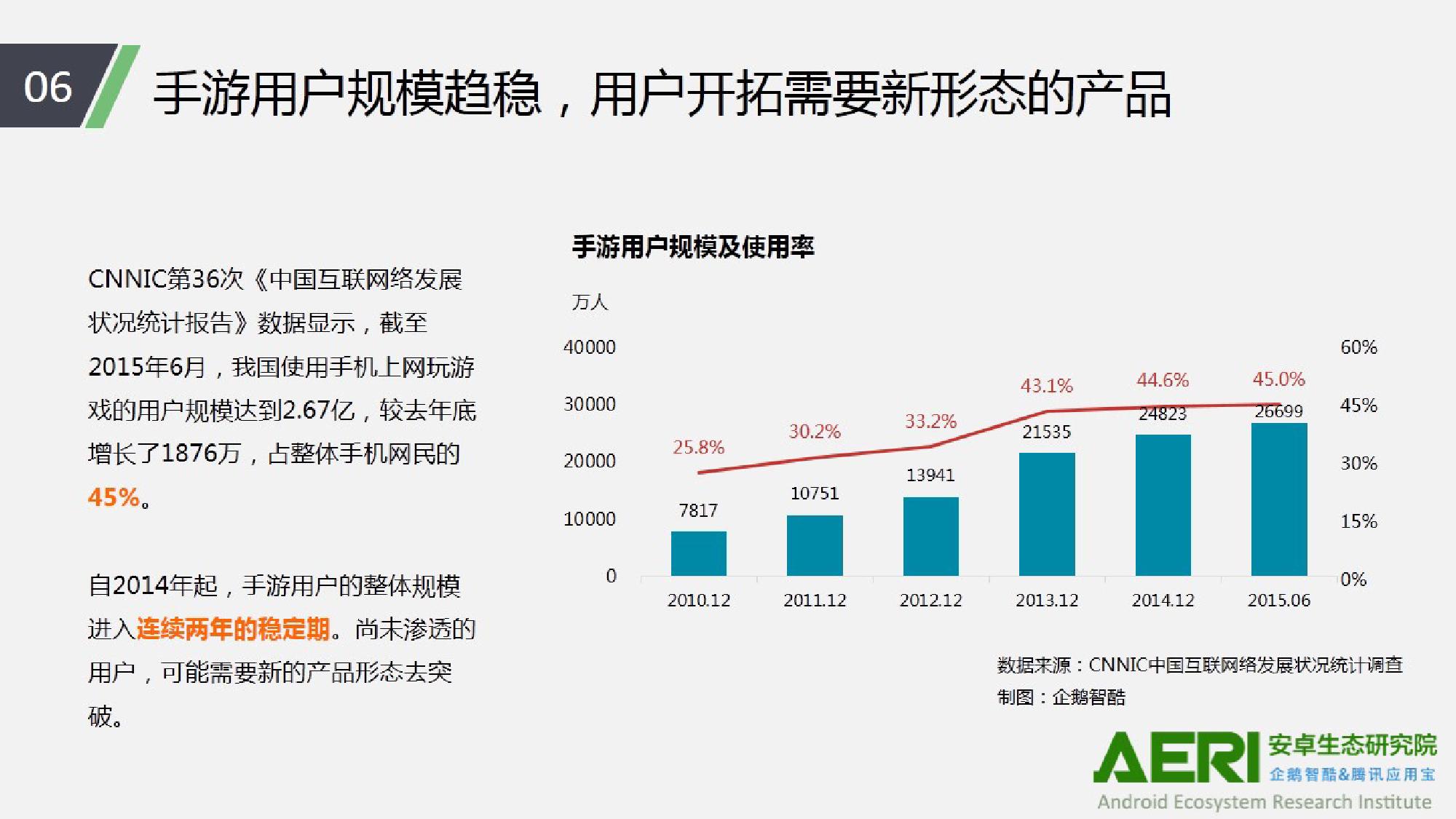 中国手游行业2016大数据报告_000007