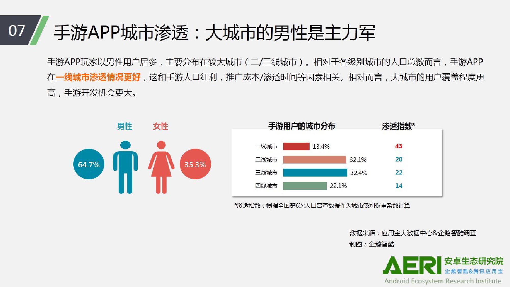 中国手游行业2016大数据报告_000008