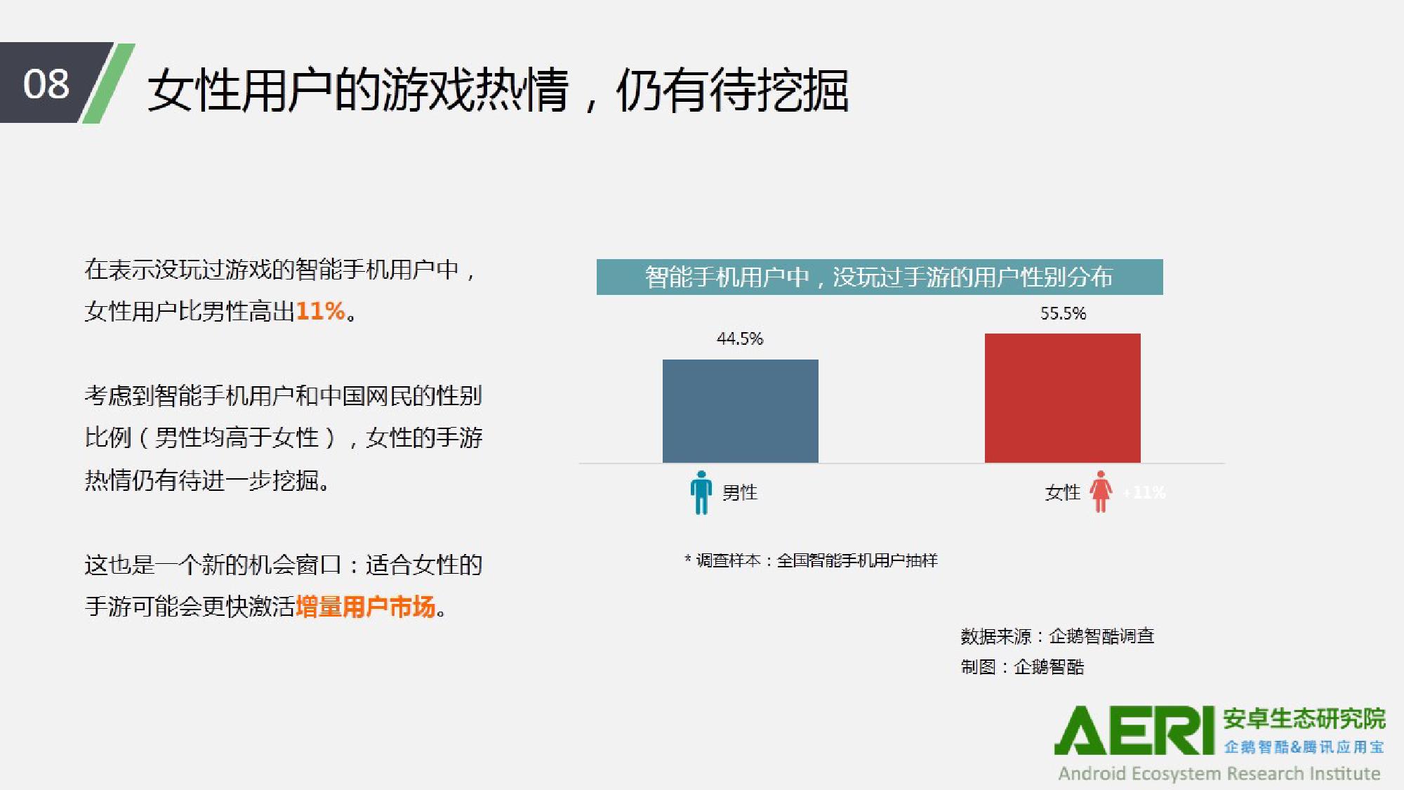 中国手游行业2016大数据报告_000009