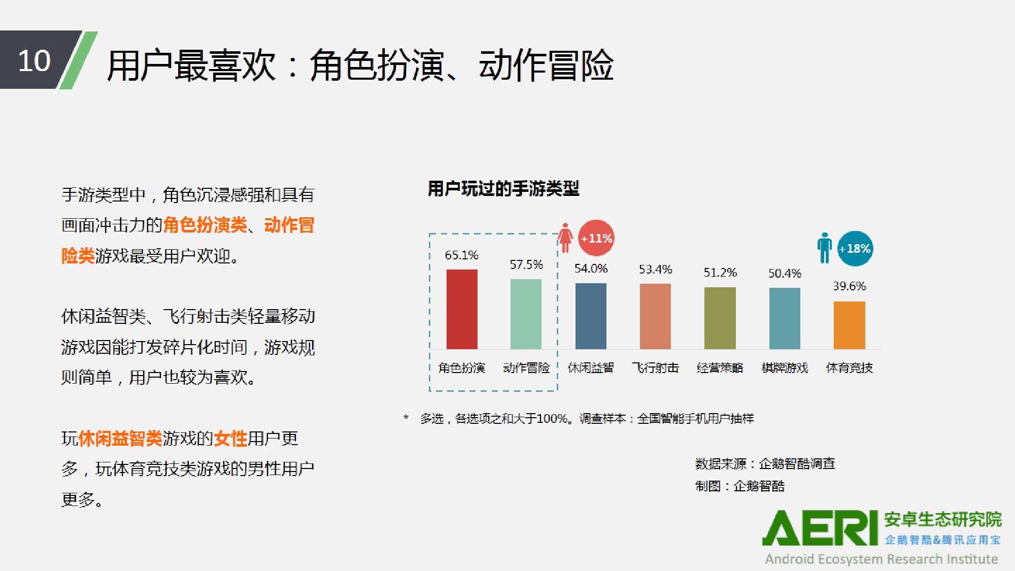 中国手游行业2016大数据报告_000011