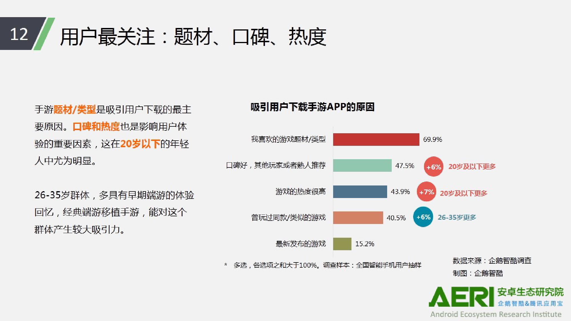 中国手游行业2016大数据报告_000013
