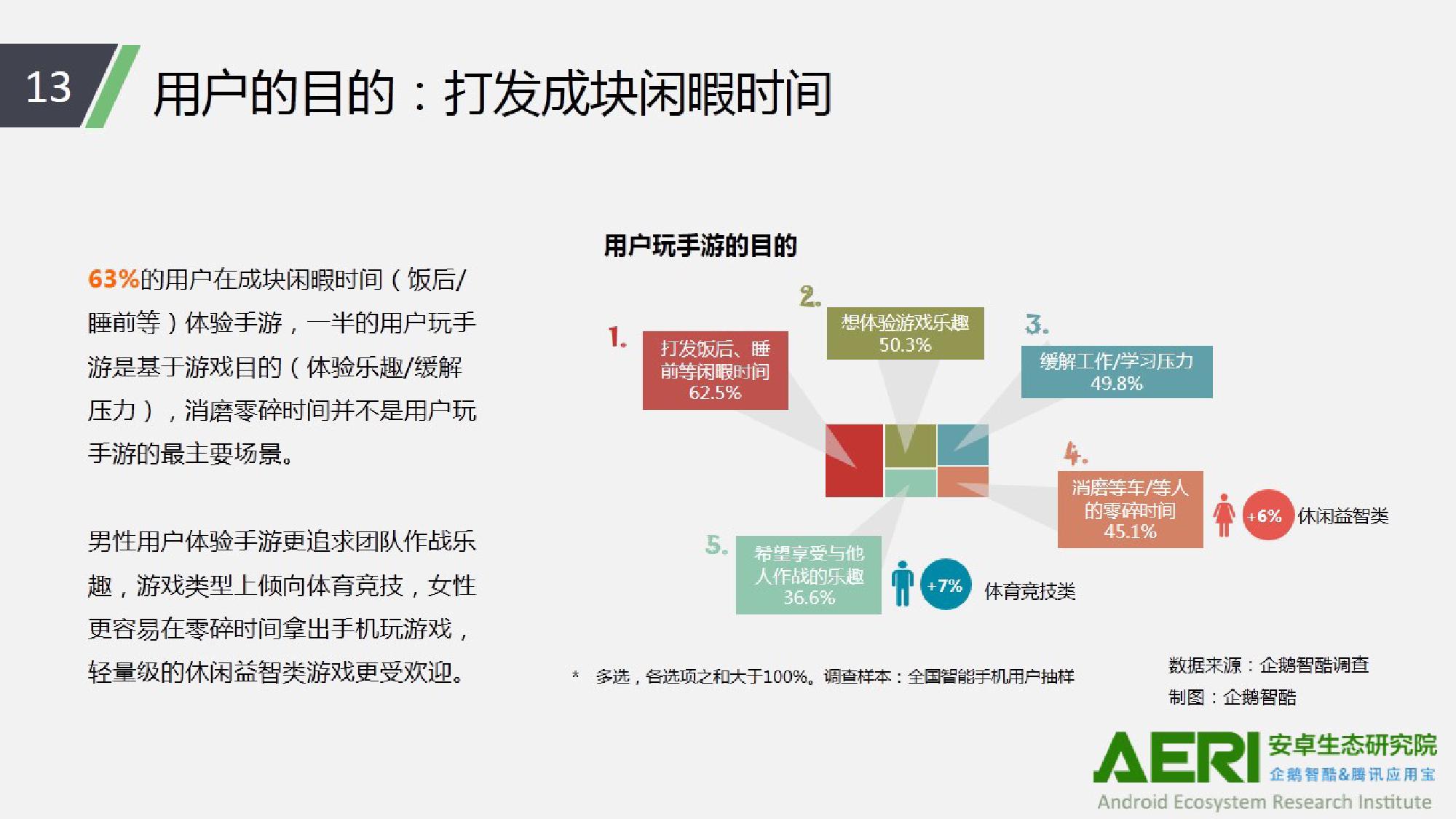 中国手游行业2016大数据报告_000014