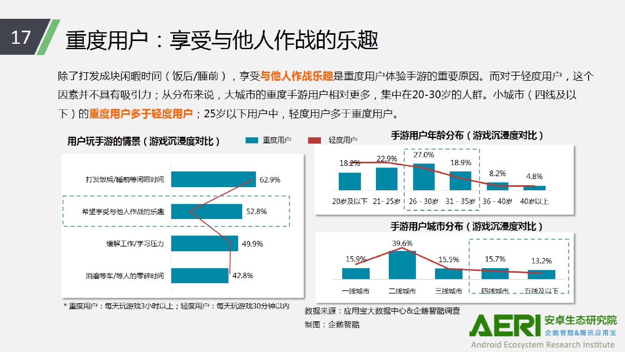 中国手游行业2016大数据报告_000018