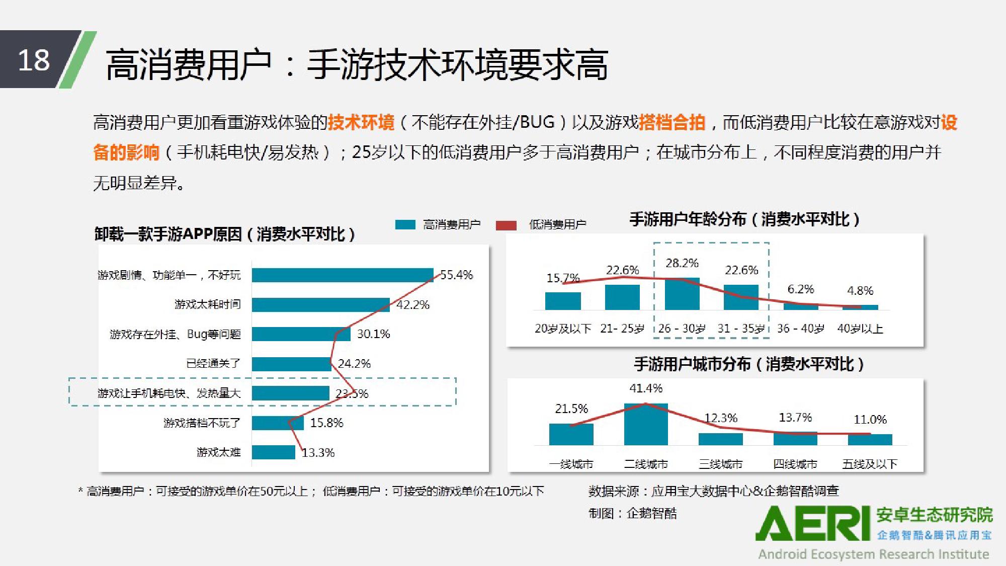 中国手游行业2016大数据报告_000019