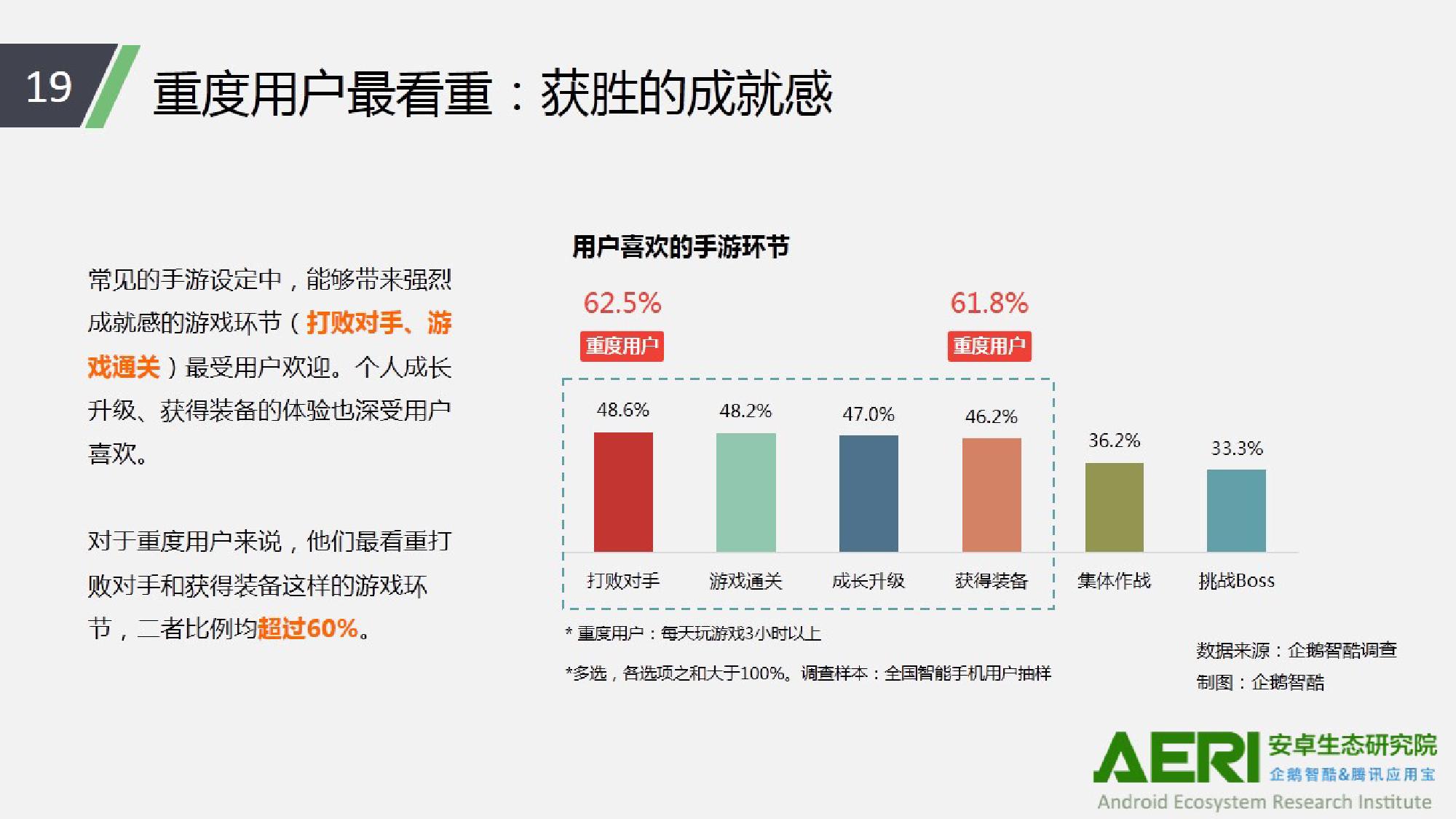 中国手游行业2016大数据报告_000020