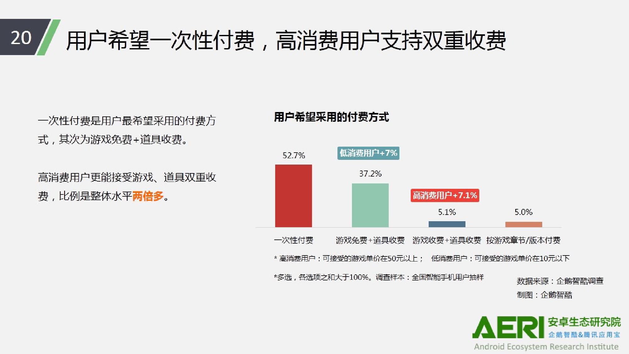 中国手游行业2016大数据报告_000021