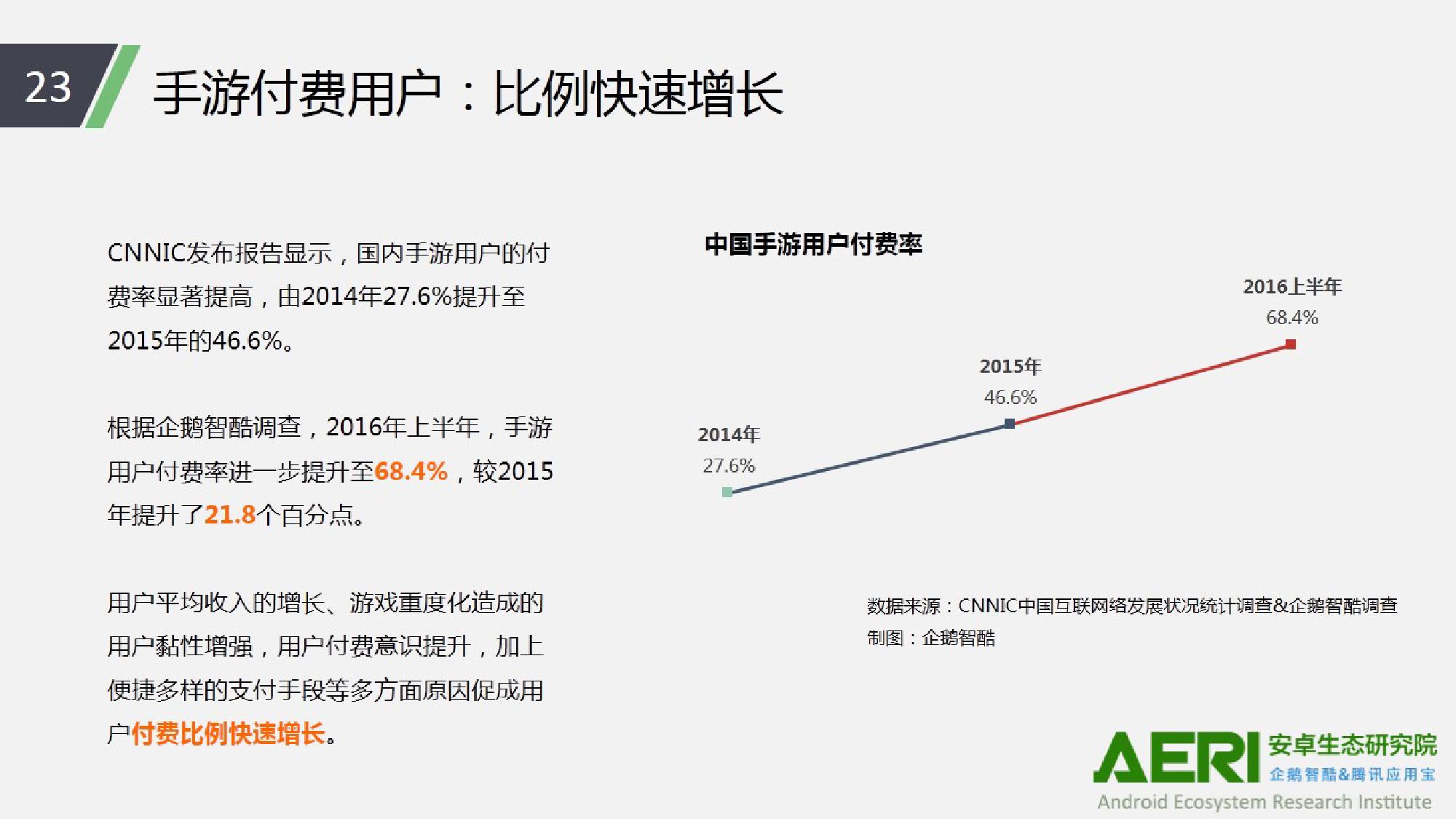 中国手游行业2016大数据报告_000024