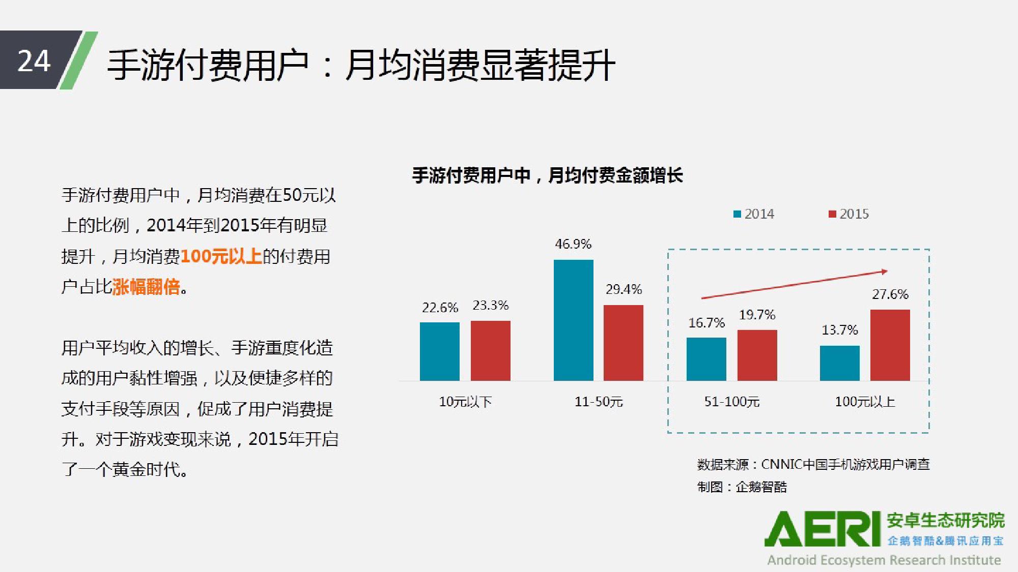 中国手游行业2016大数据报告_000025