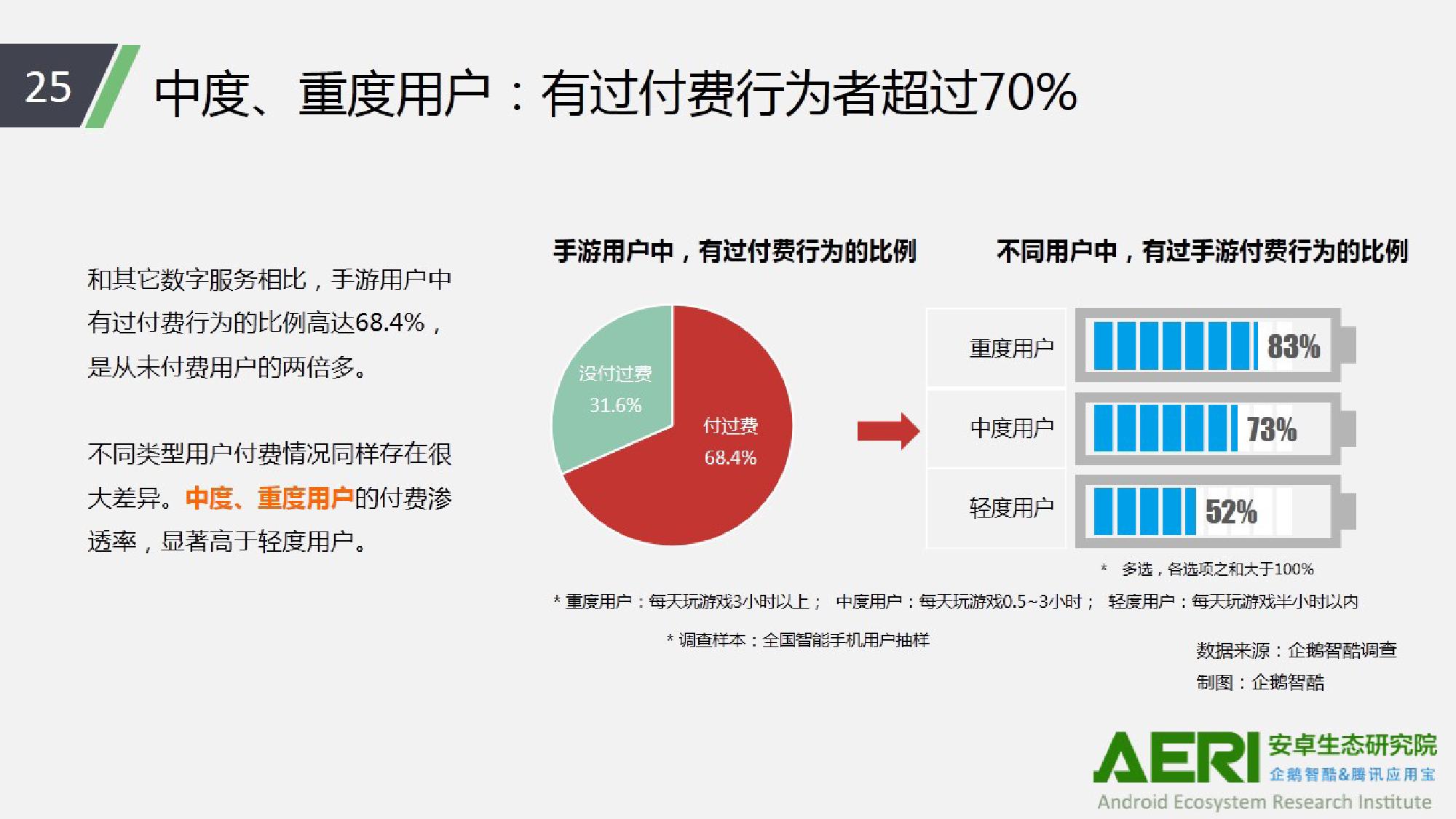 中国手游行业2016大数据报告_000026