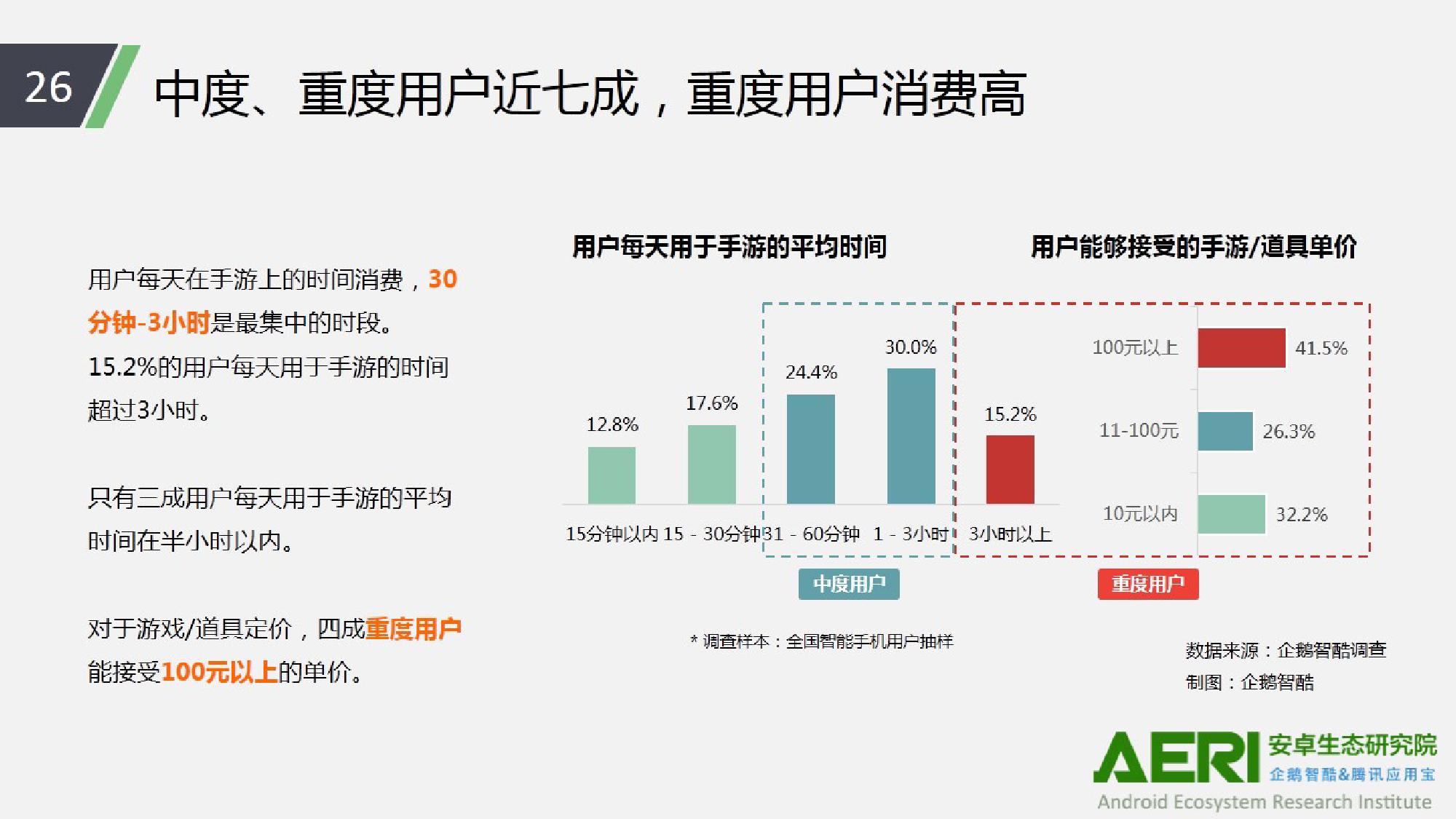 中国手游行业2016大数据报告_000027