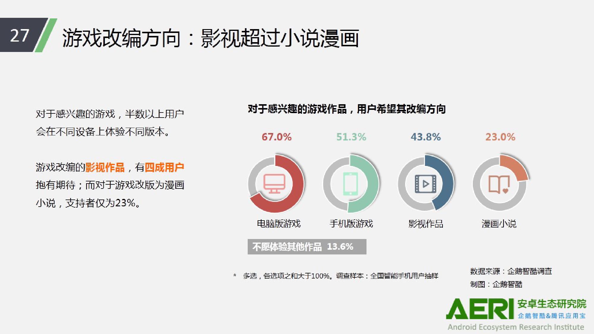 中国手游行业2016大数据报告_000028