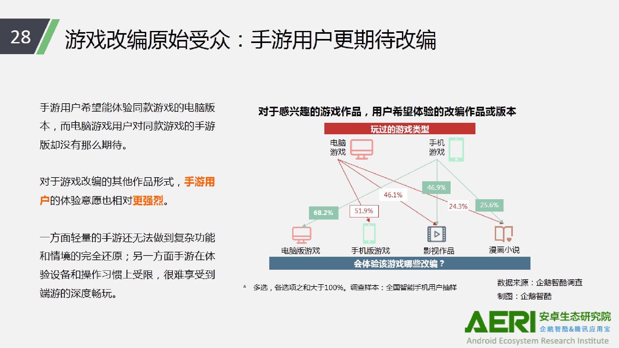 中国手游行业2016大数据报告_000029