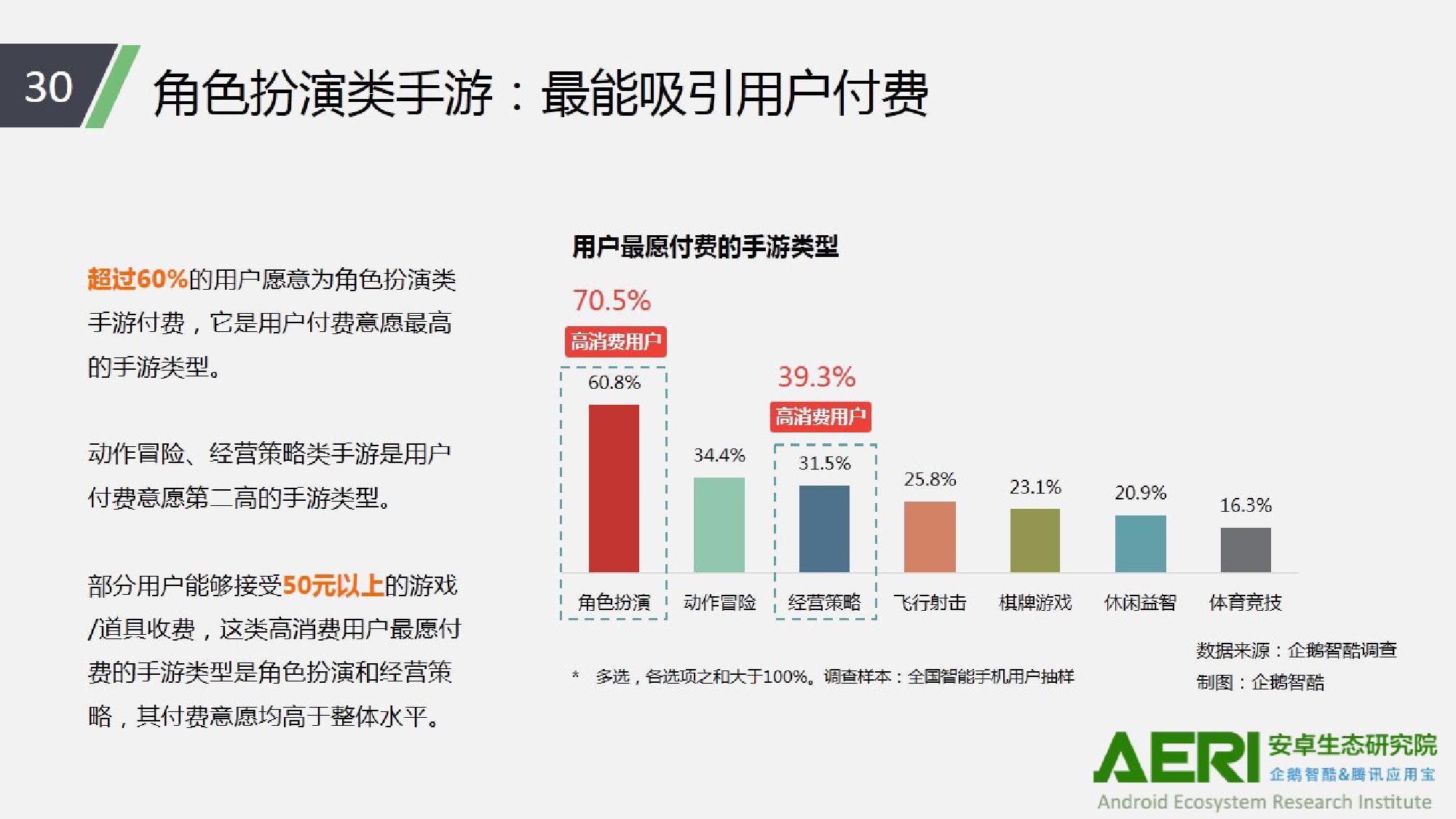 中国手游行业2016大数据报告_000031